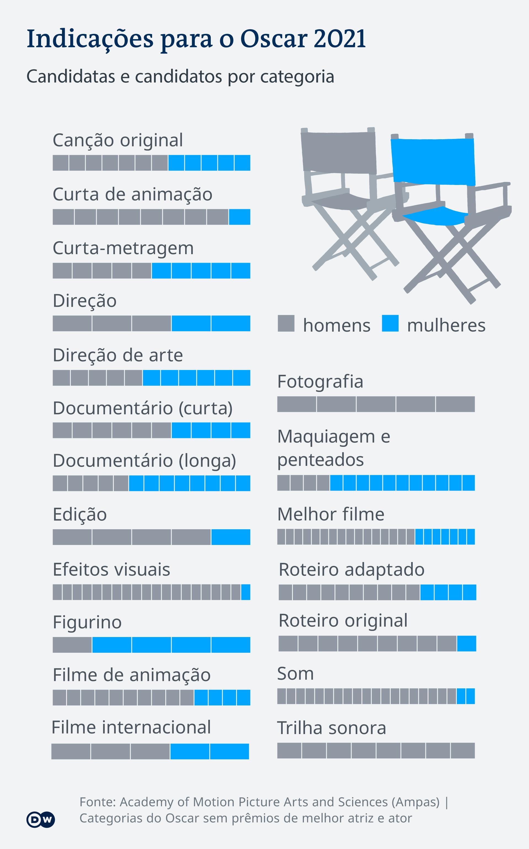 Comparação das indicações femininas e masculinas para Oscar 2021