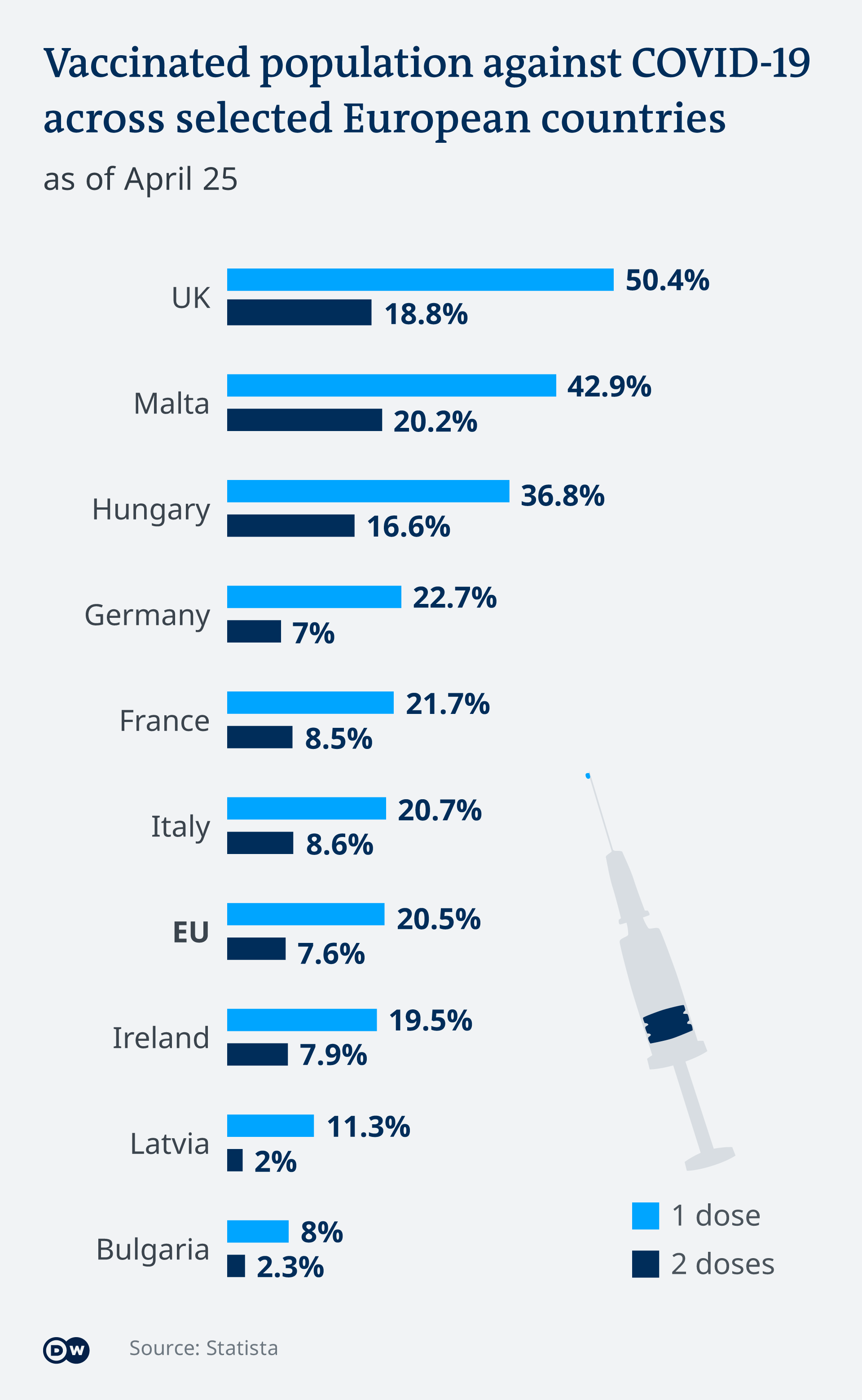 Infographic showing the percentage of people vaccinated in European countries
