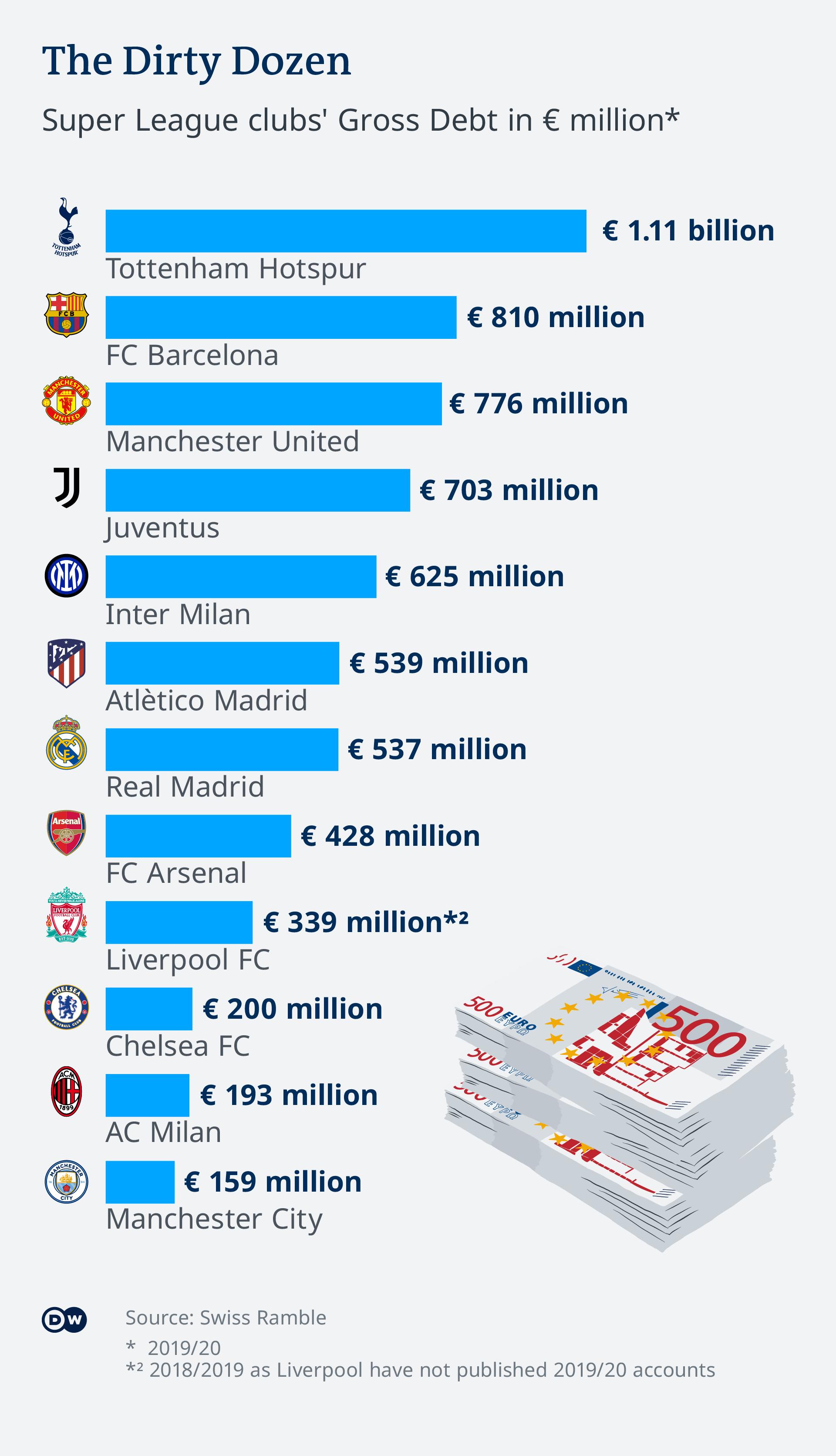 Super League clubs' gross debt