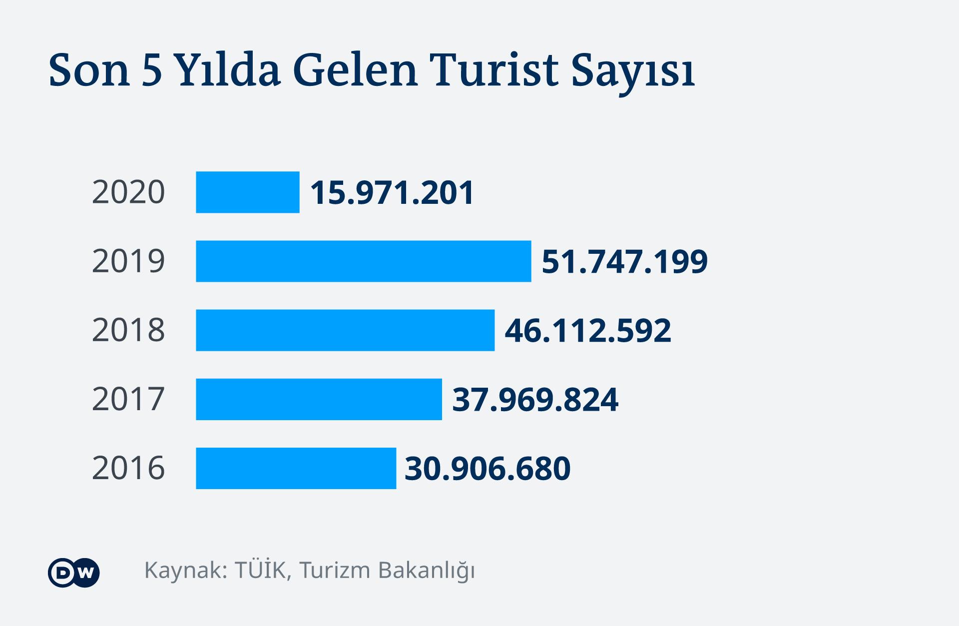 Infografik - Tournismus Trükei - TR
