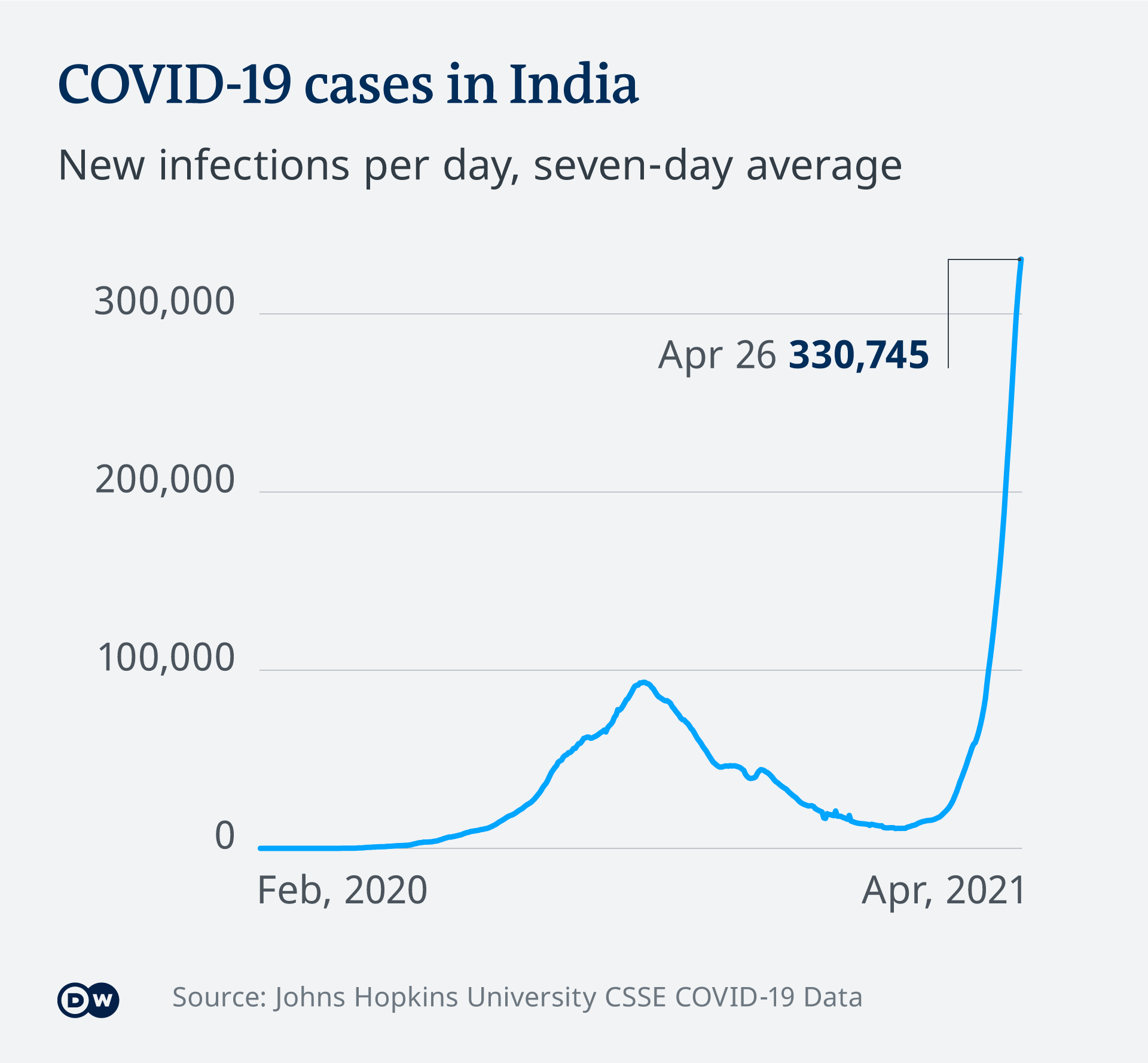 Graphic: COVID-19 new infections in India