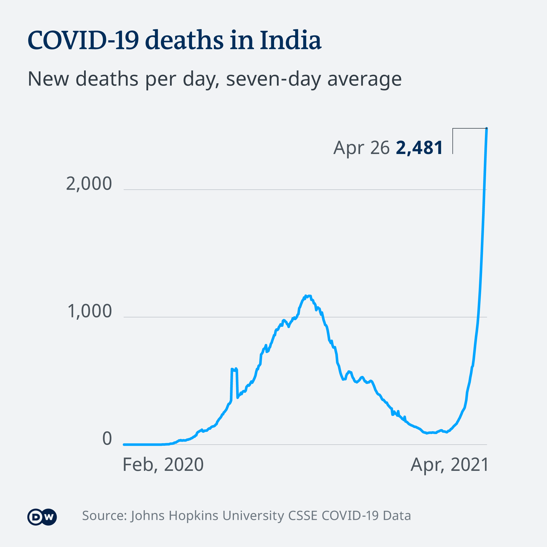 Graphic: COVID-19 deaths in India