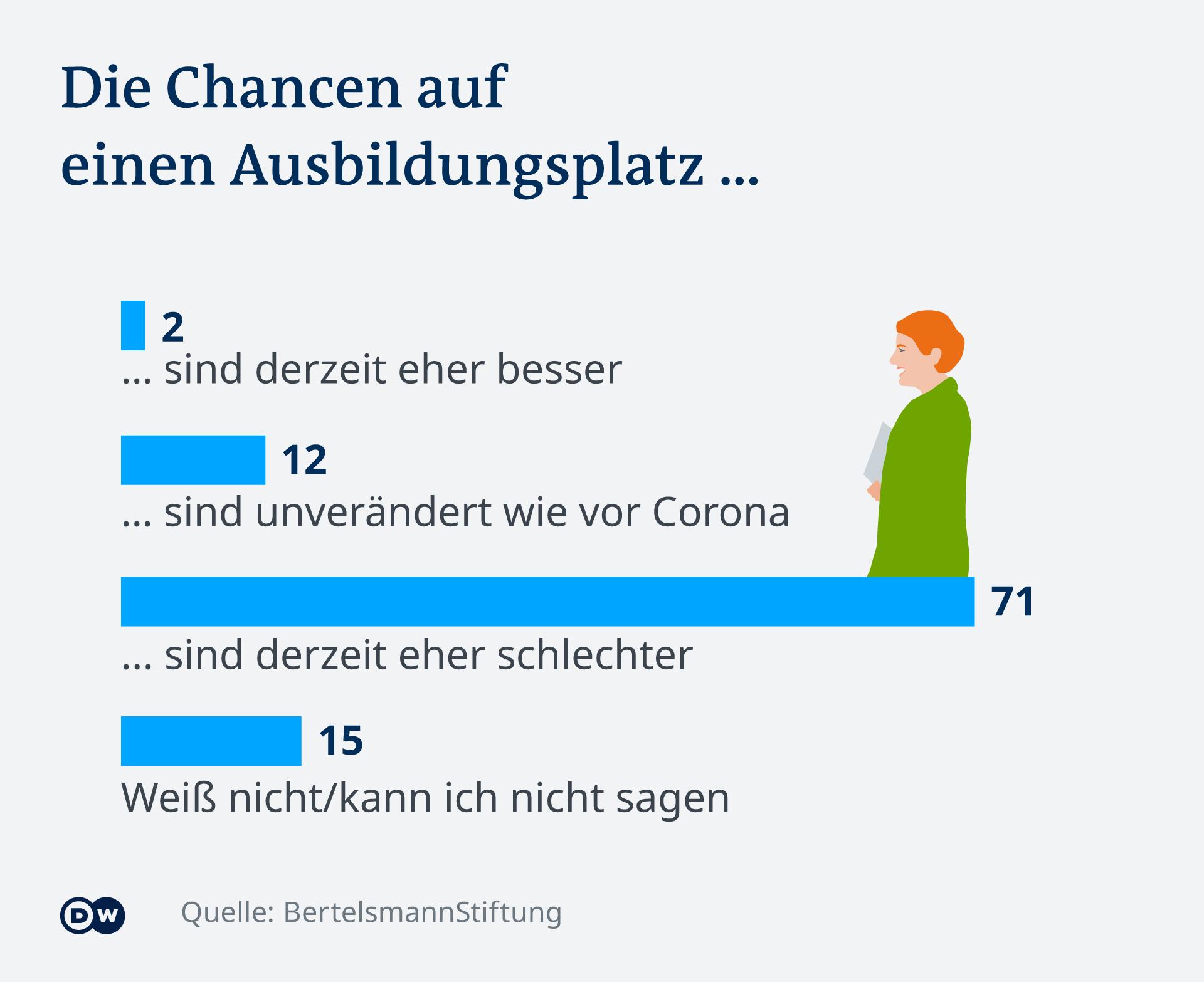 Infografik Deutschland, Die Chancen auf einen Ausbildungsplatz DE