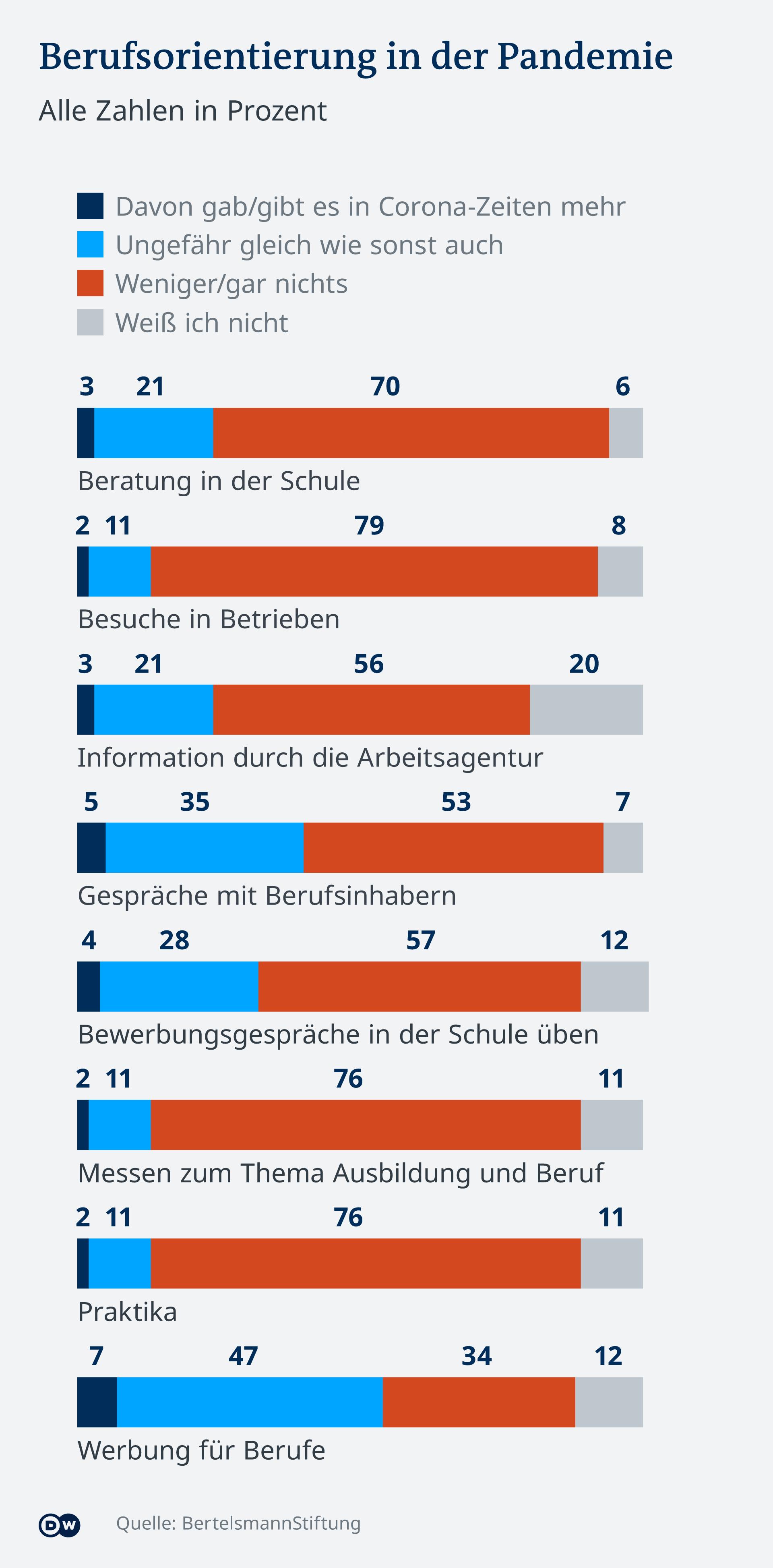 Infografik Deutschland Berufsorientierung in der Pandemie DE