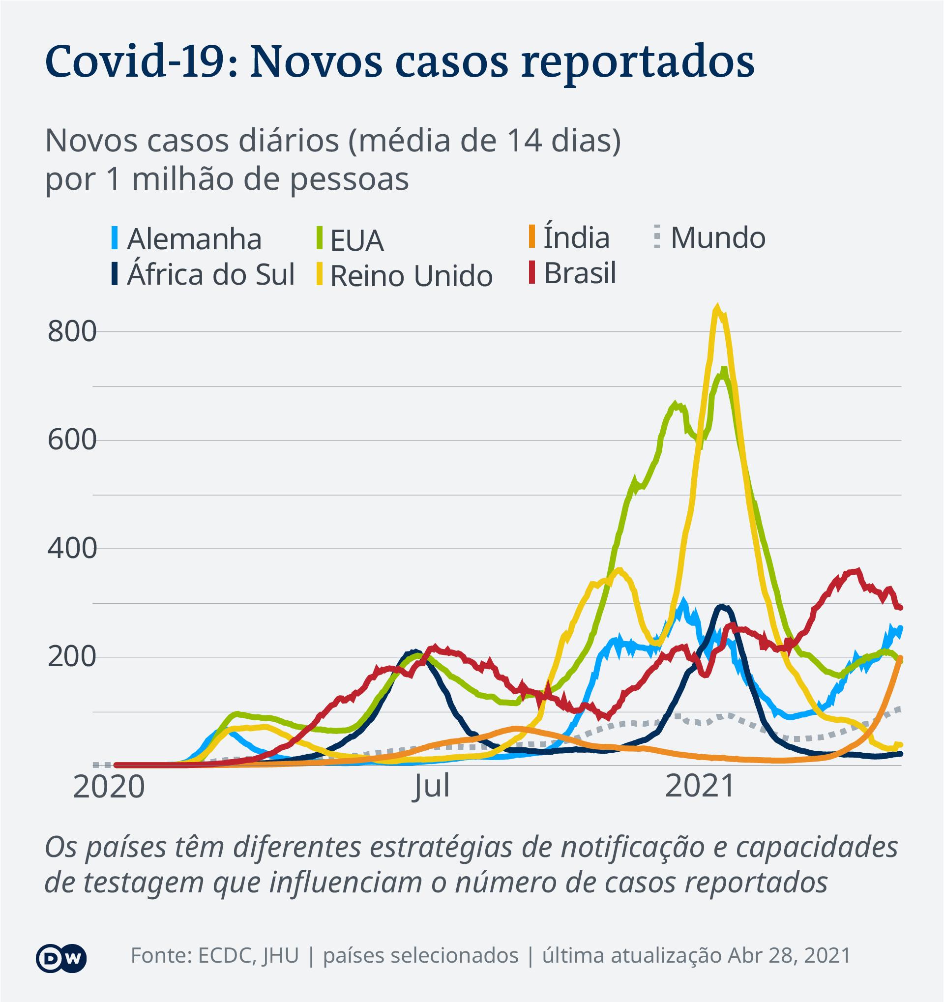 Data visualization COVID-19 New Cases Per Capita – 2021-04-28 – global - Portuguese (Africa)