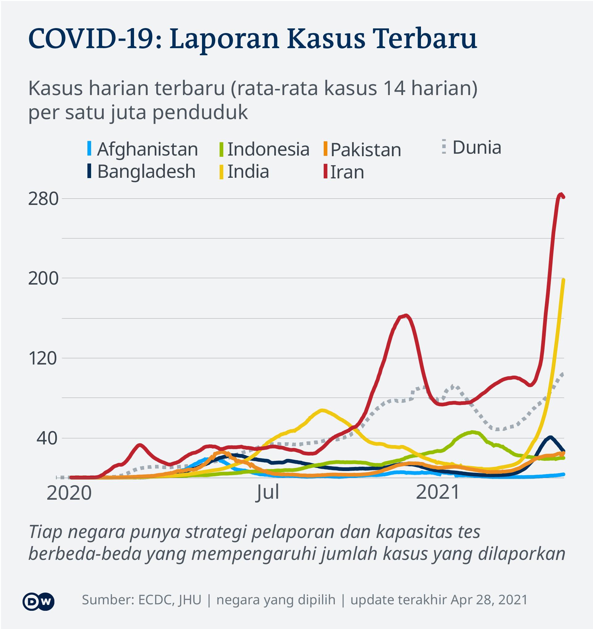 Data kasus harian COVID-19 per satu juta penduduk di beberapa negara di dunia