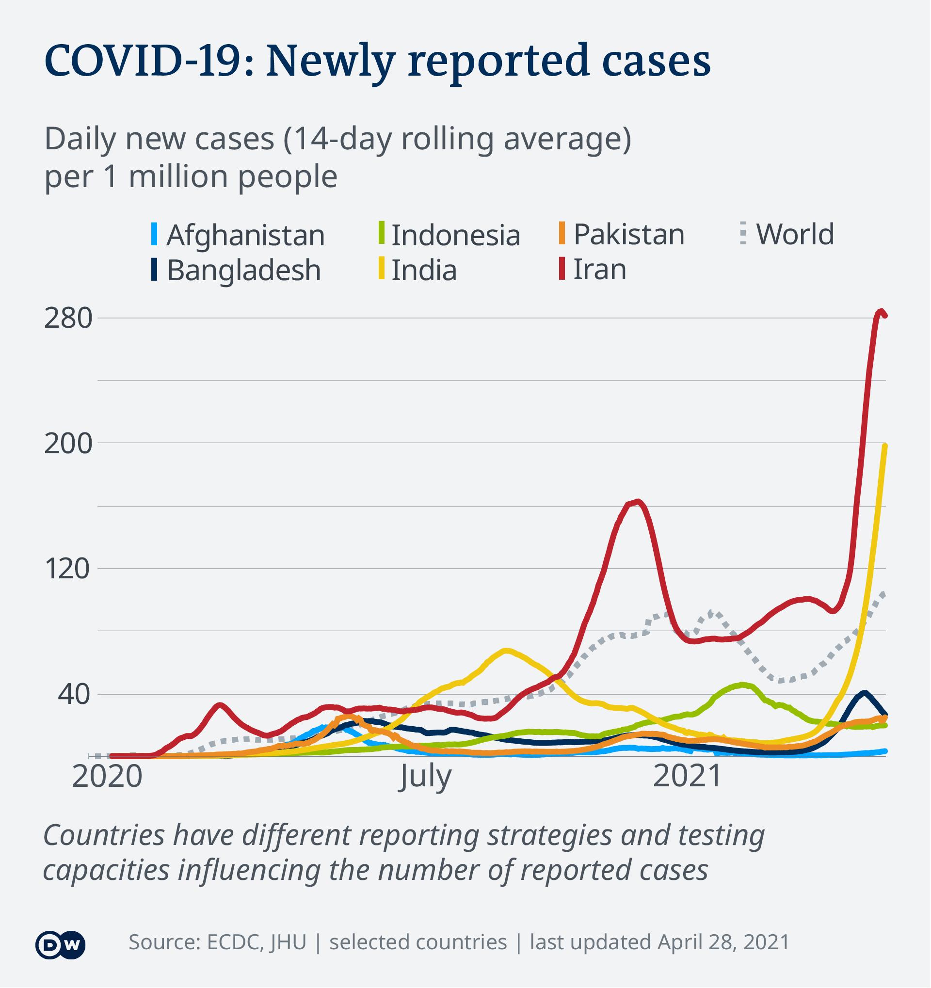 Data visualization COVID-19 New Cases Per Capita – 2021-04-28 – Asia - English