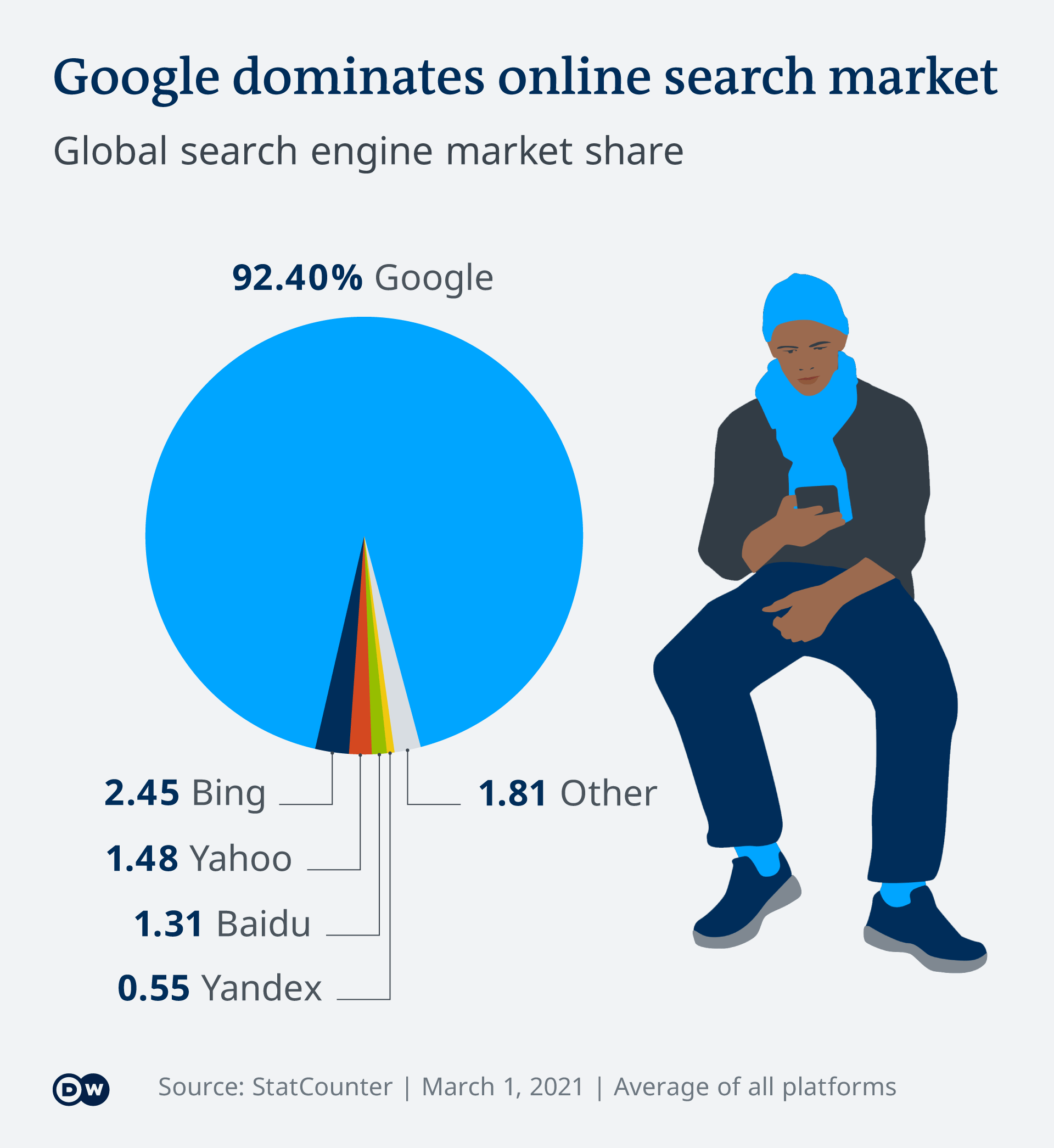 An infographic showing Google's dominant position in the online search market