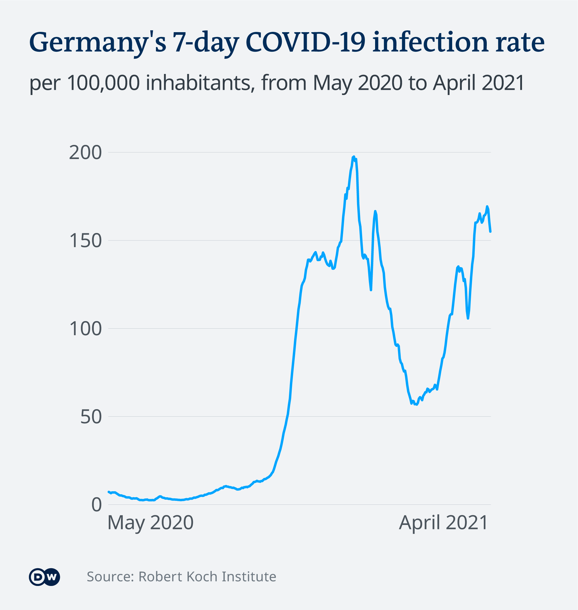 Germany's 7-day COVID-19 infection rate