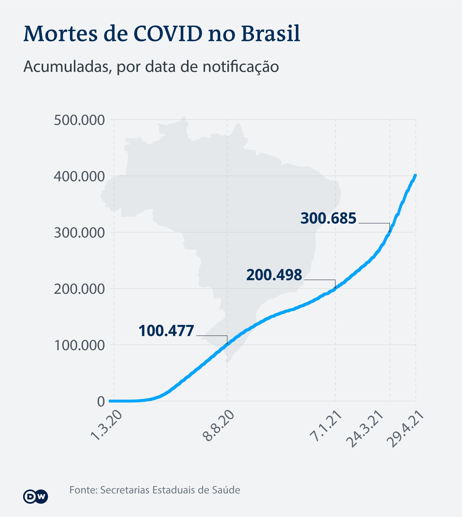 Gráfico com a evolução de mortes por covid no Brasil