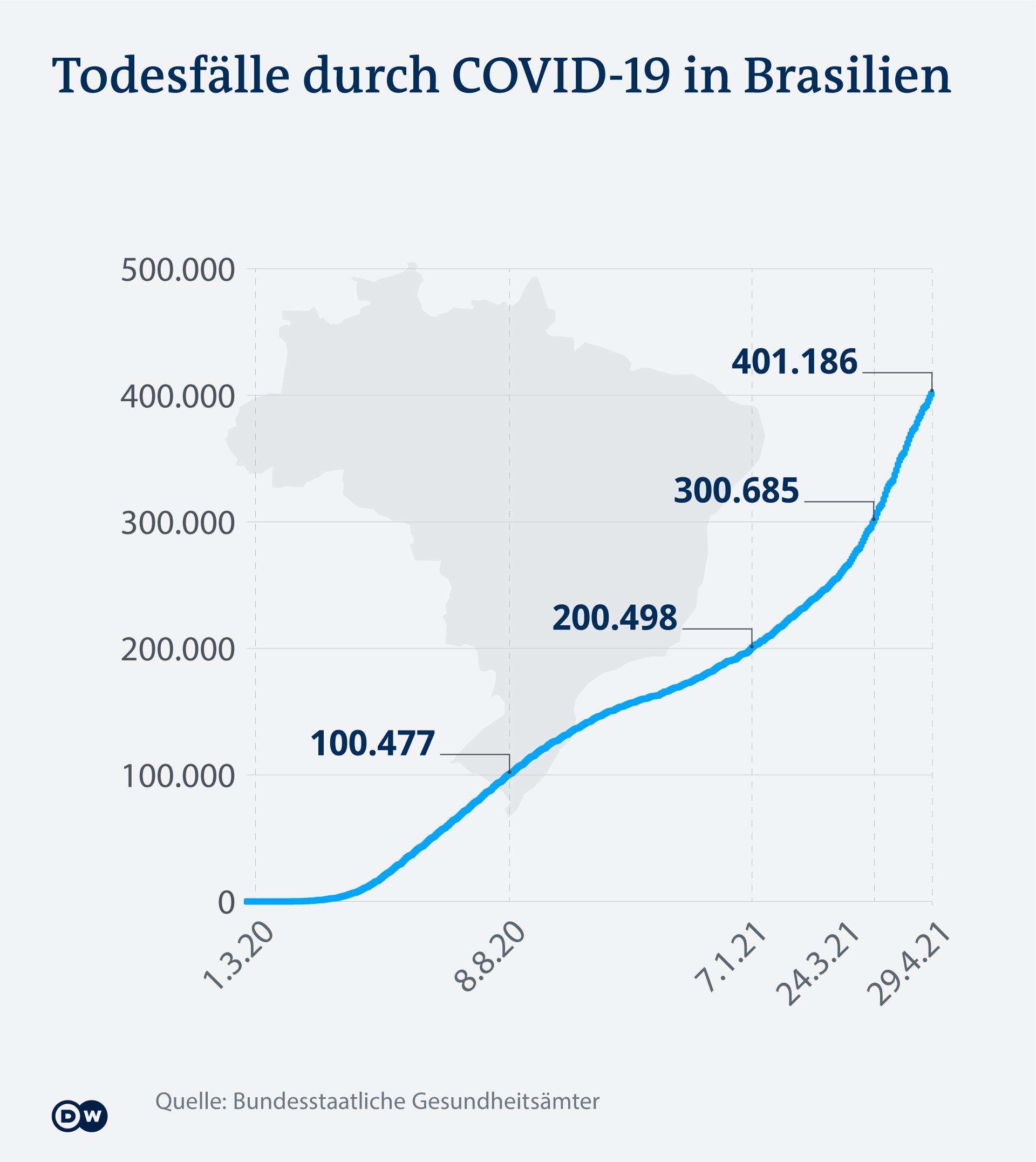 Infografik Corona Tote Brasilien DE