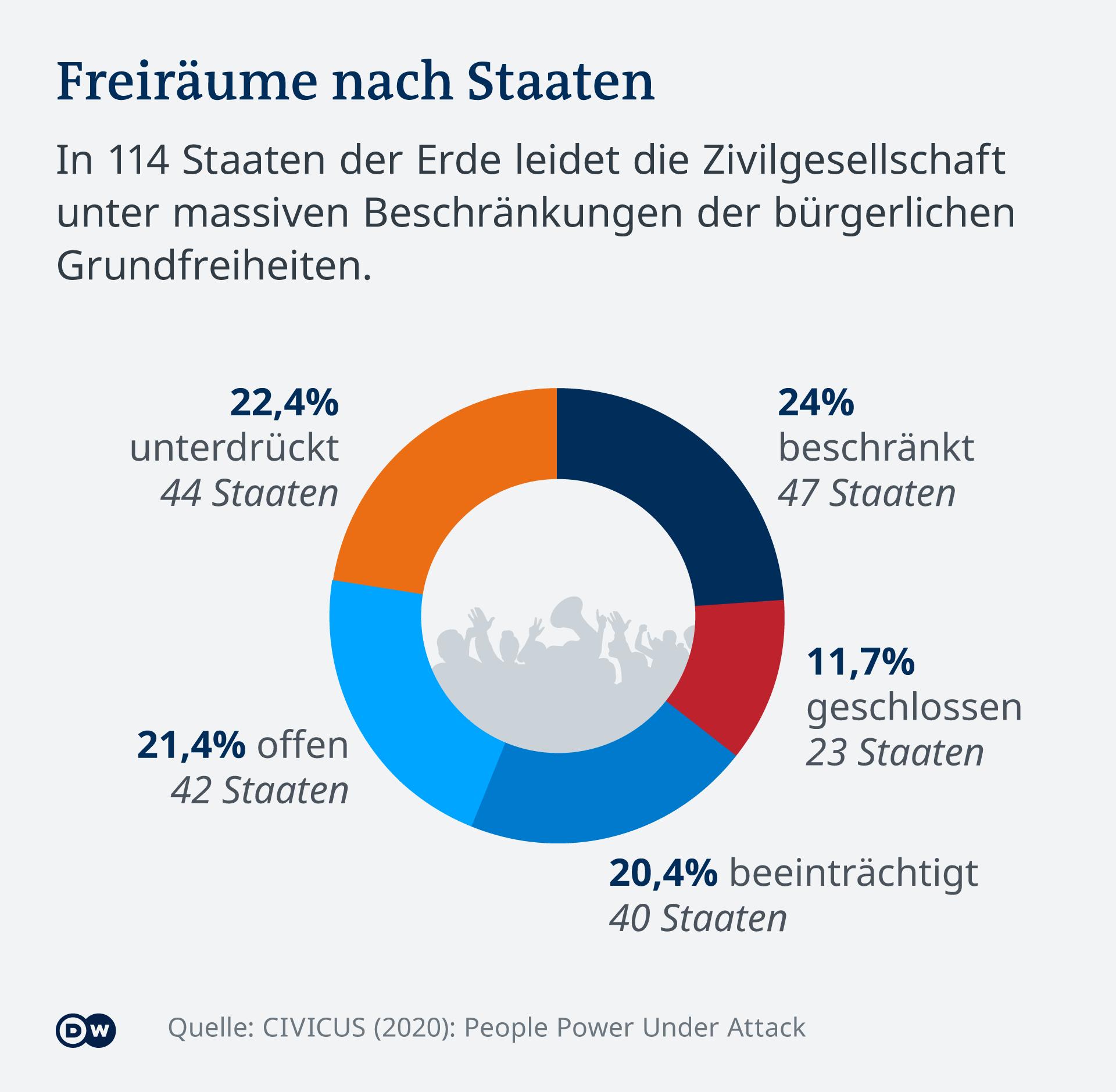 Infografik Freiräume nach Staaten DE