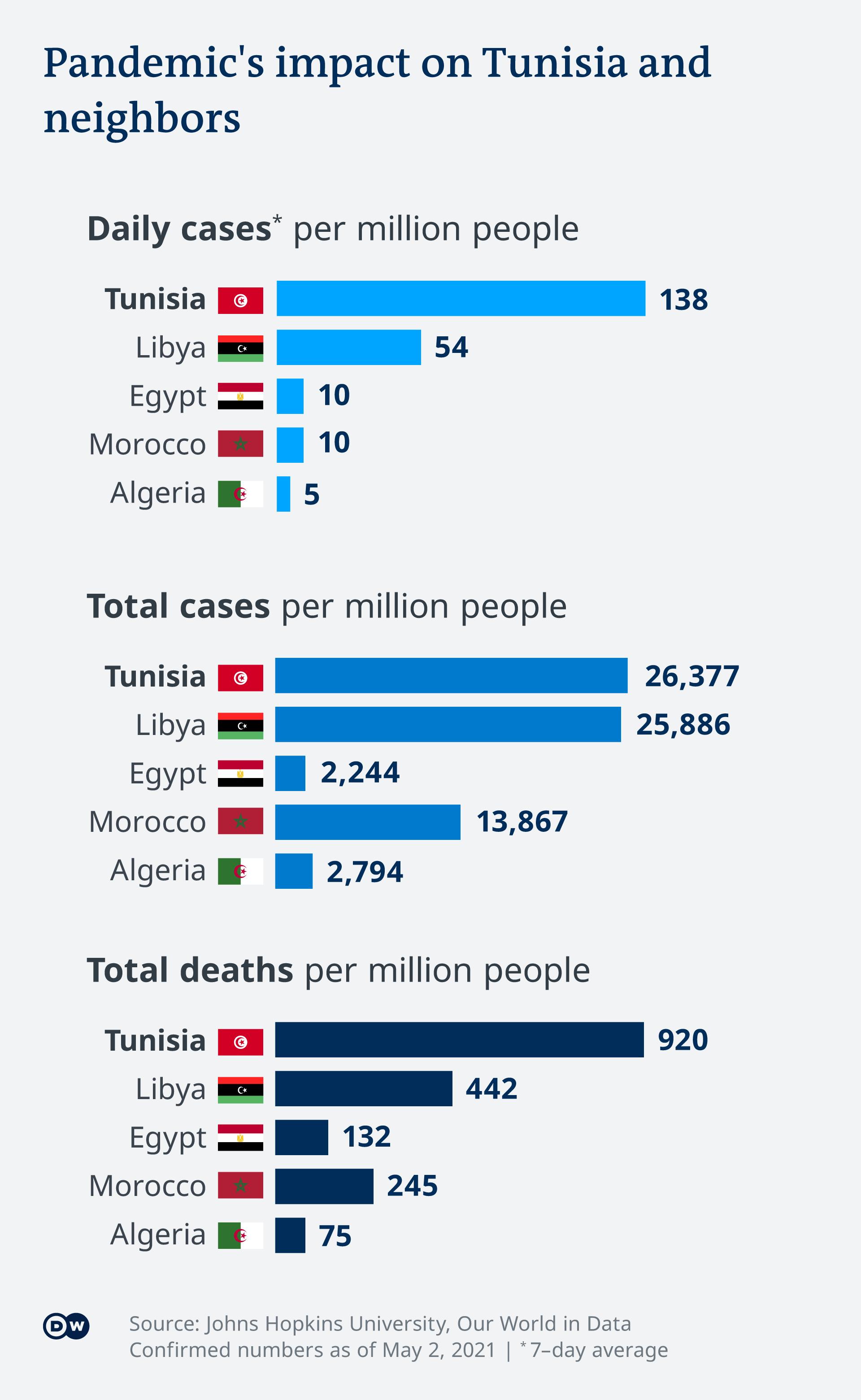 Infografik COVID-19 Tunesien vergleich mit Nachbarländer EN
