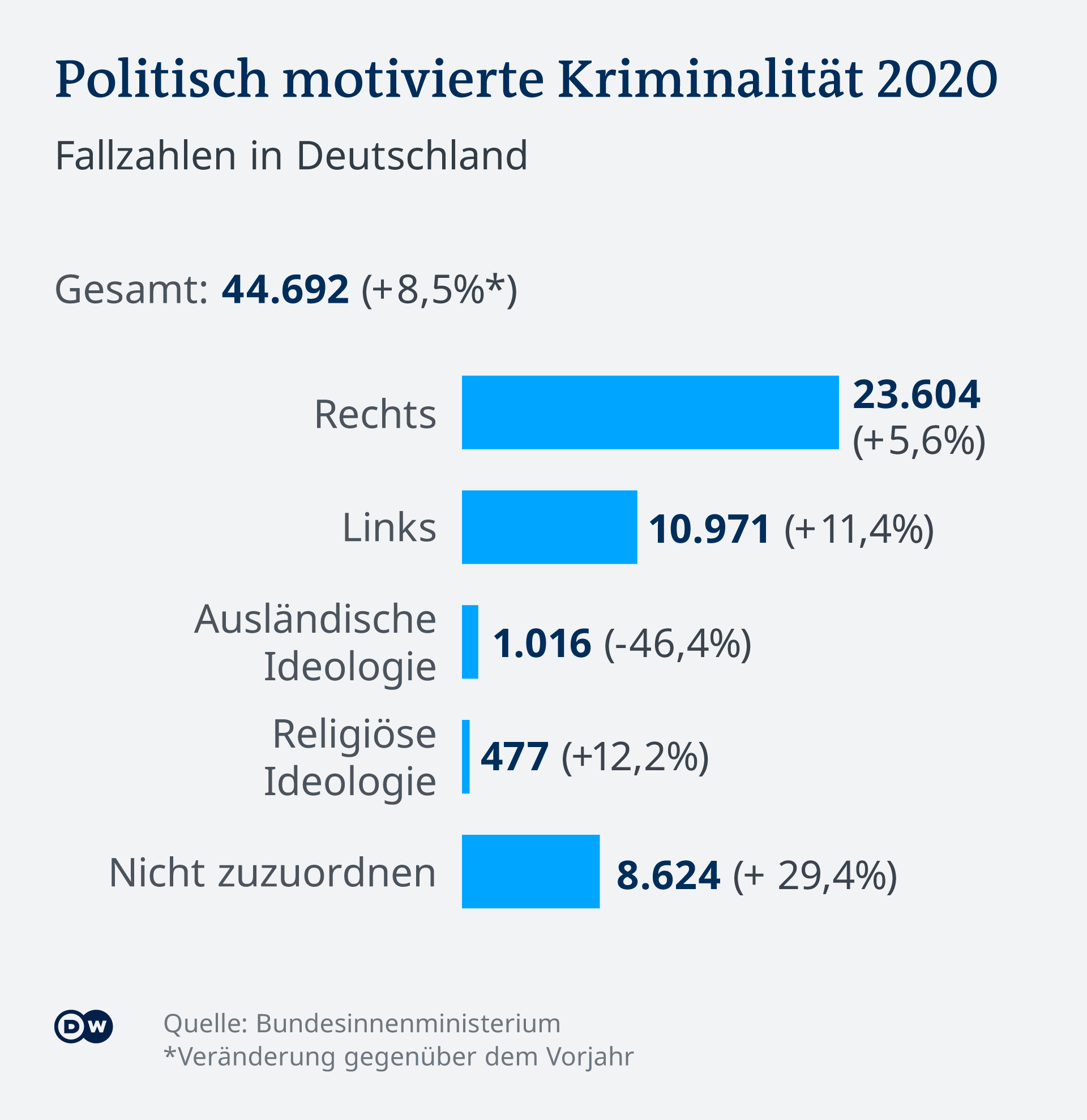 Infografik Fallzahlen Politisch motivierte Kriminalität in Deutschland 2020
