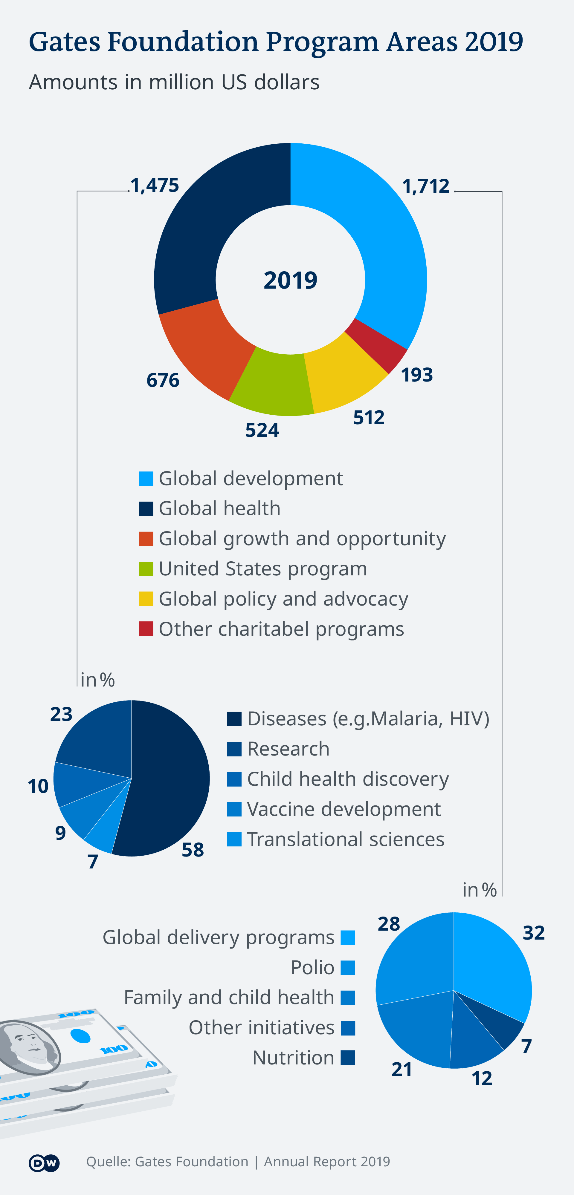 An infographic showing the main program areas of the Gates Foundation
