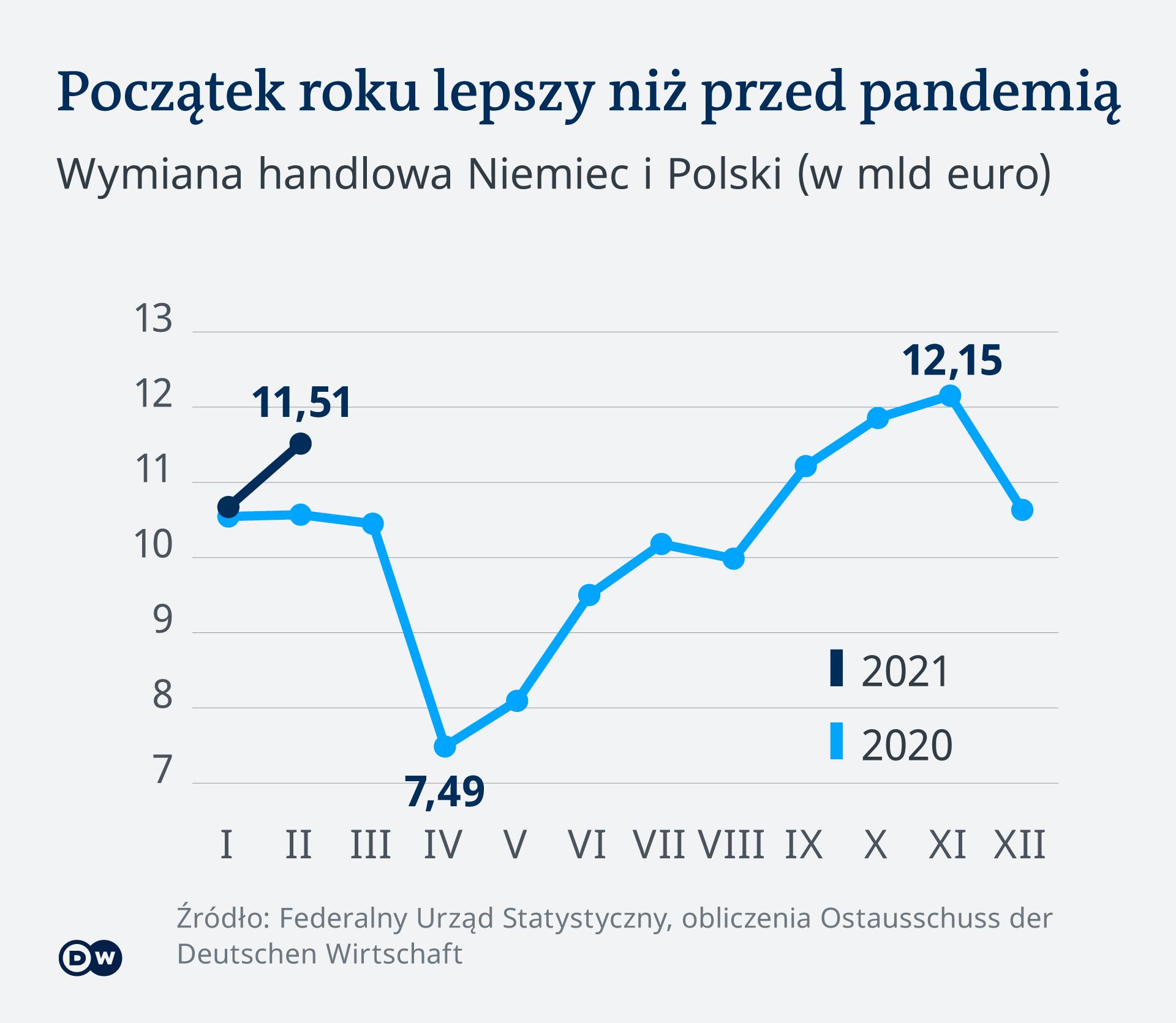 Infografik Handel mit Polen PL