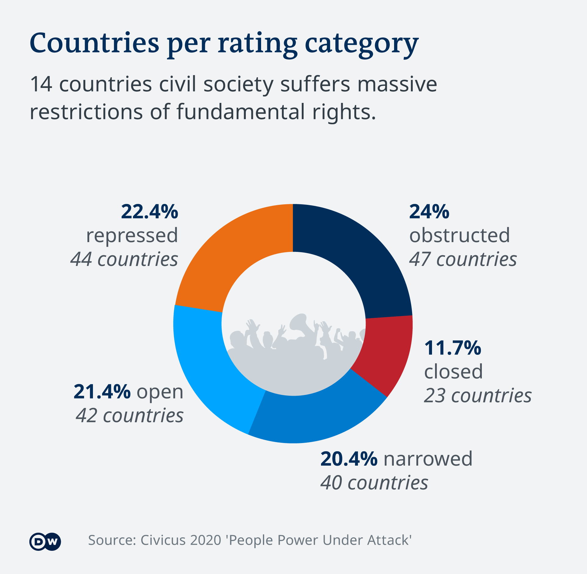 Infographic showing the breakdown of countries deemed repressed, obstructed, closed, open, and narrowed according to the Atlas of Civil Society report