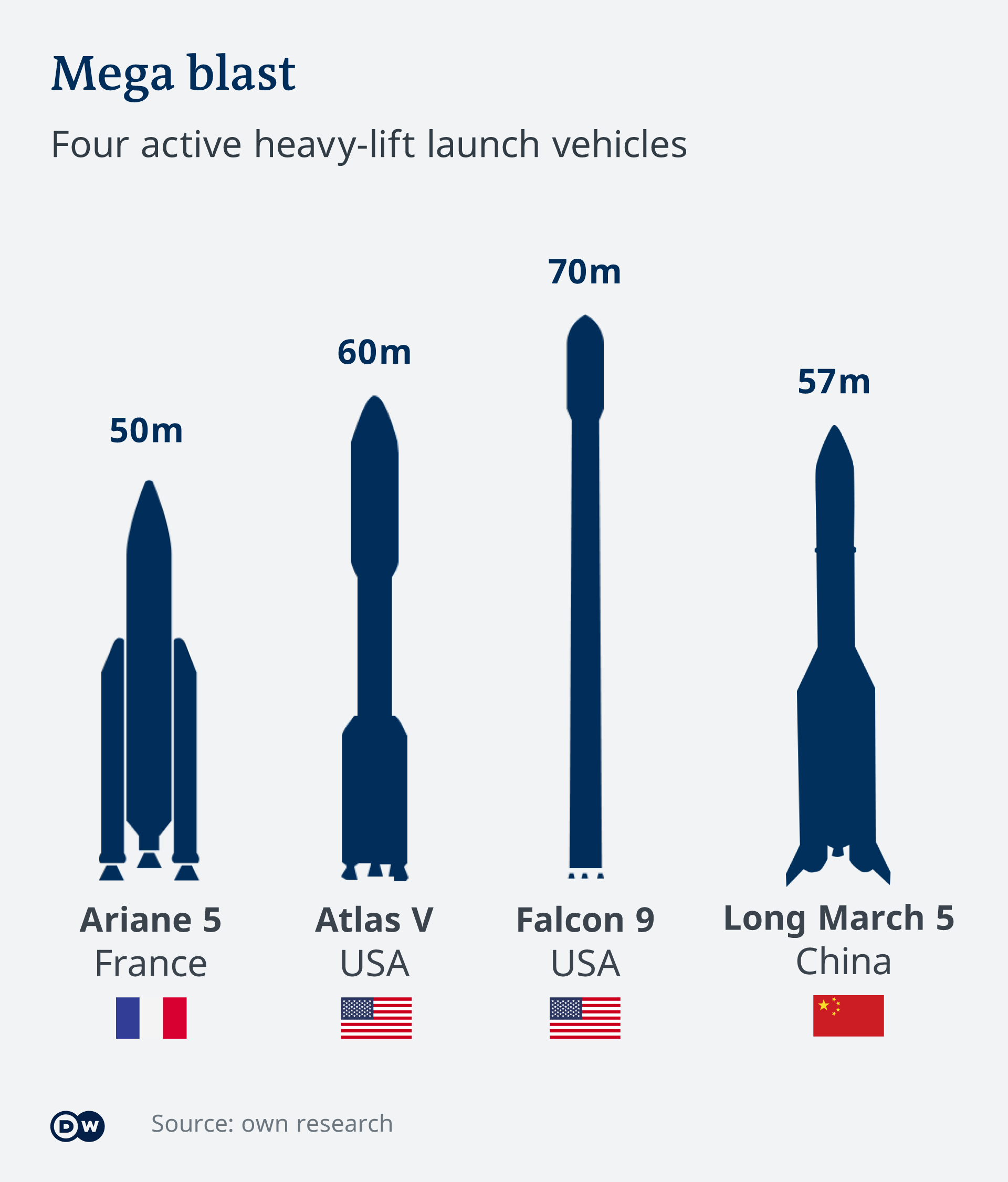 Infographic illustrating 4 active heavy lift rockets, also known as launch vehicles