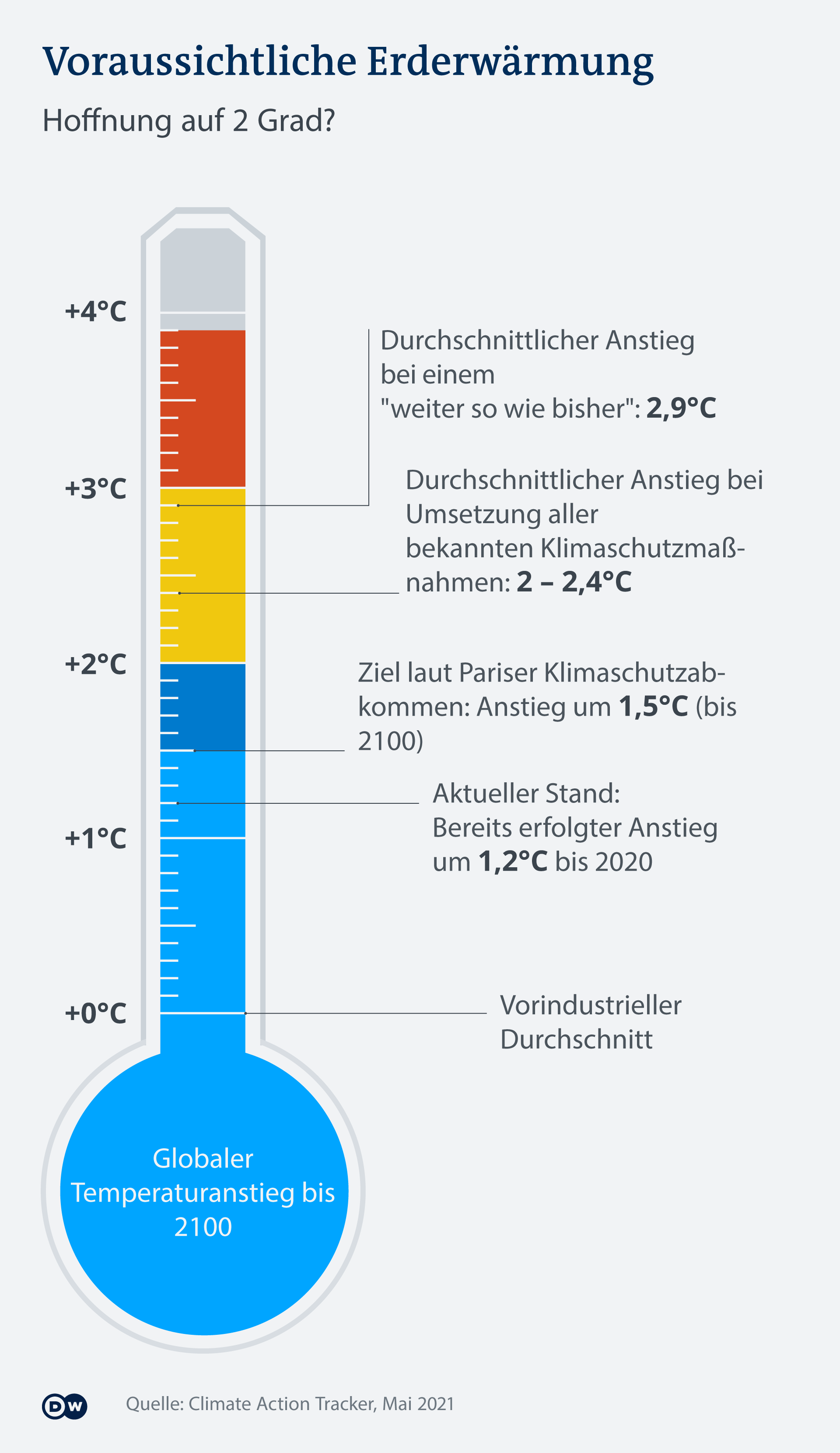 Infografik Erderwärmung DE