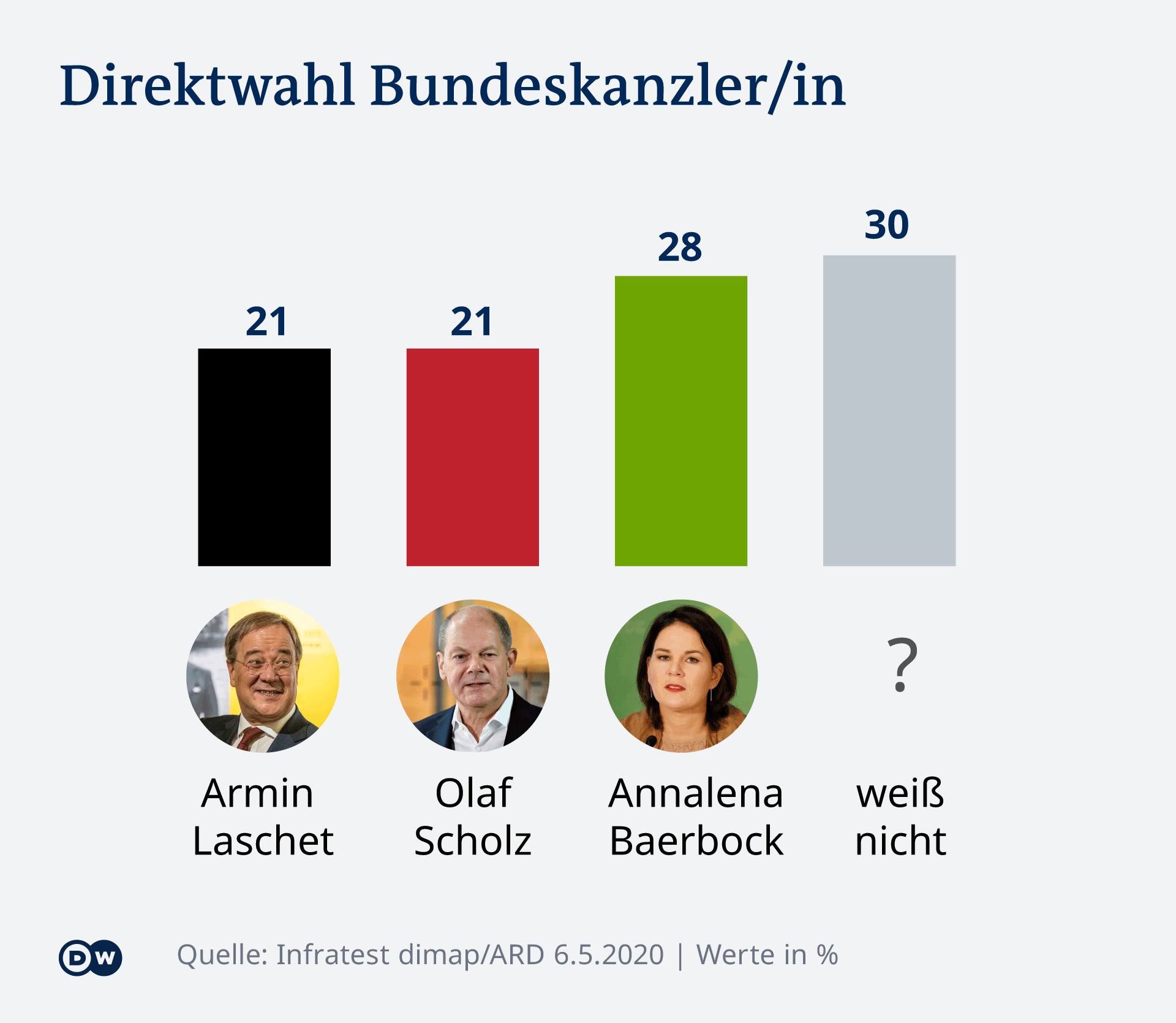 Infografik Deutschlandtrend Direktwahl BundeskanzlerIn