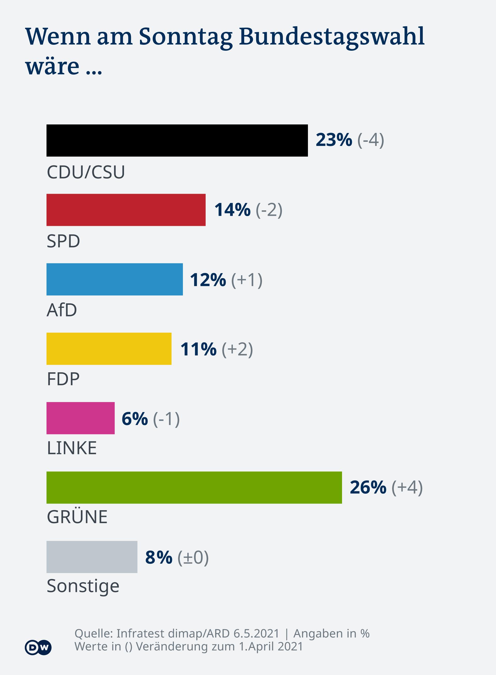 Infografik Sonntagsfrage DE