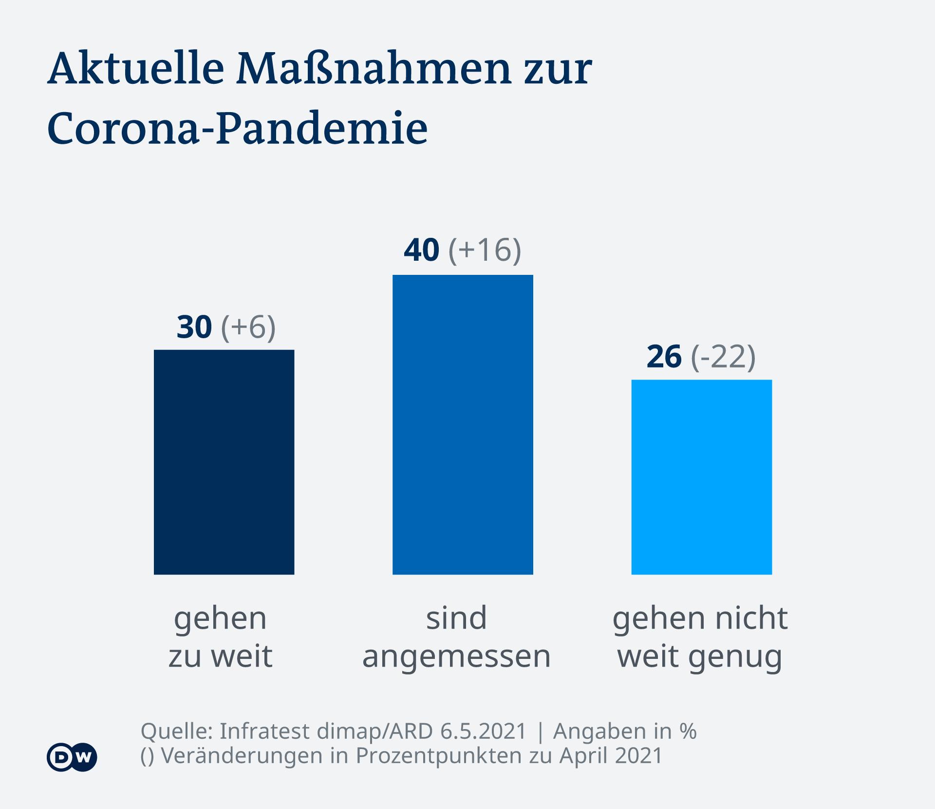 Infografik DT Maßnahmen Corona-Pandemie