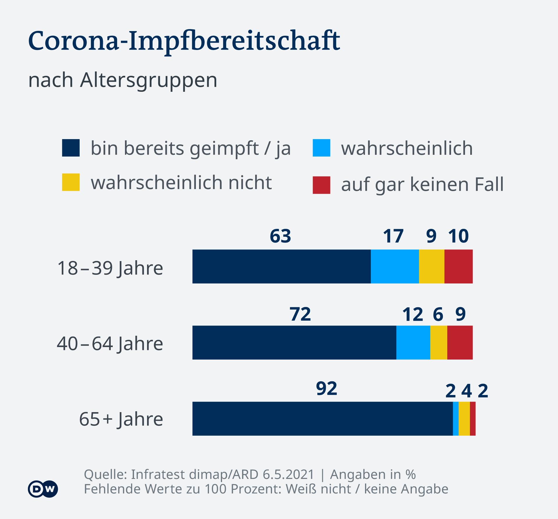 Infografik DT Impfbereitschaft DE