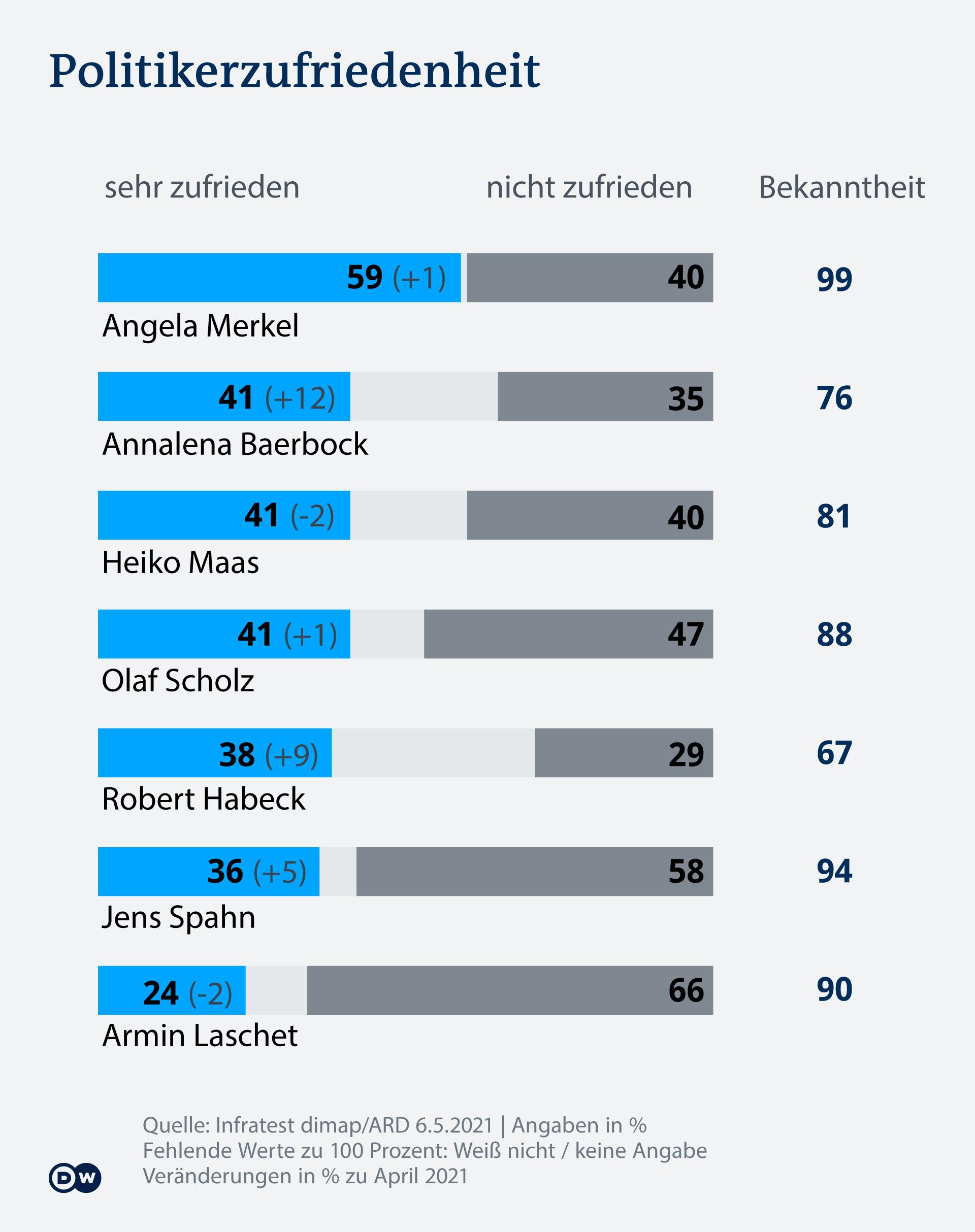 Infografik DT Politikerzufriedenheit DE