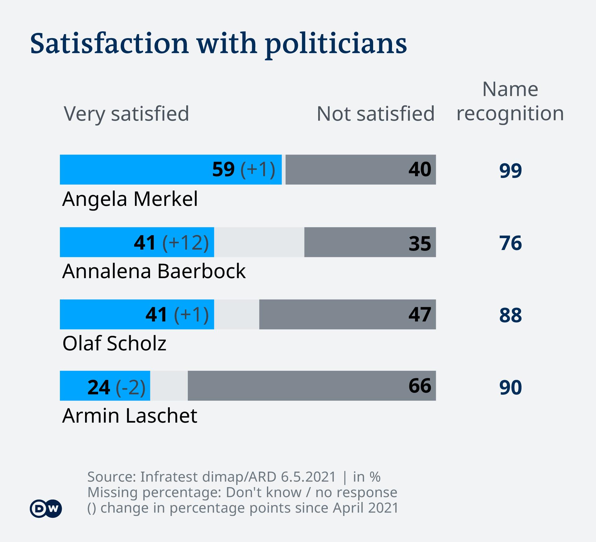 Beliebtheitsdiagramm der Politiker - mit Angela Merkel an der Spitze