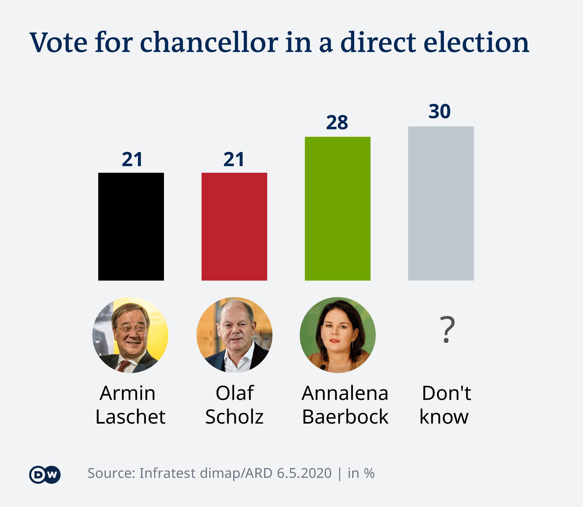 Pe cine şi-ar dori germanii drept succesor al Angelei Merkel?