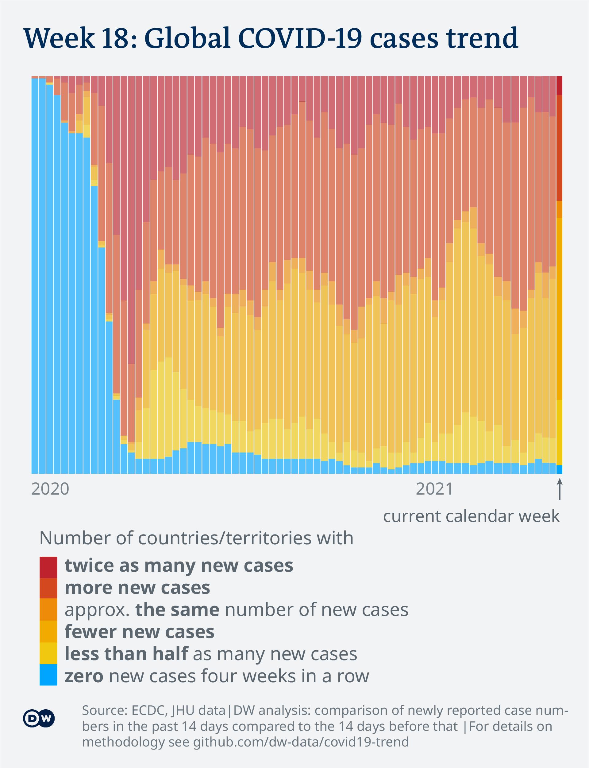 Data visualization: COVID-19 global new case numbers trend - until calendar week 18, 2021