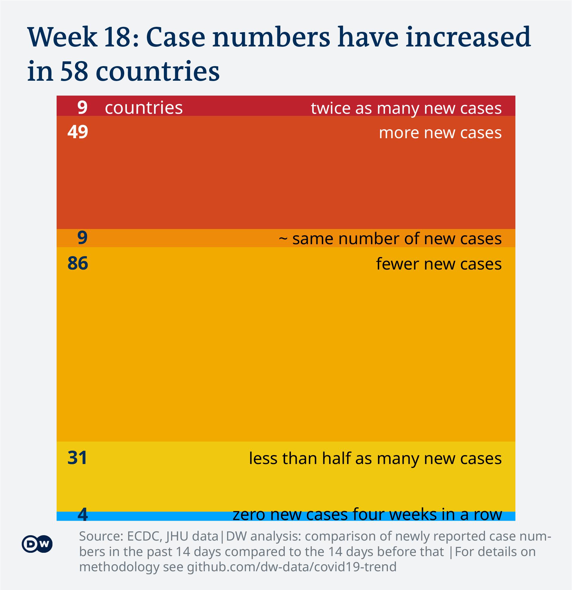 Data visualization: COVID-19 global new case numbers trend - calendar week 18, 2021