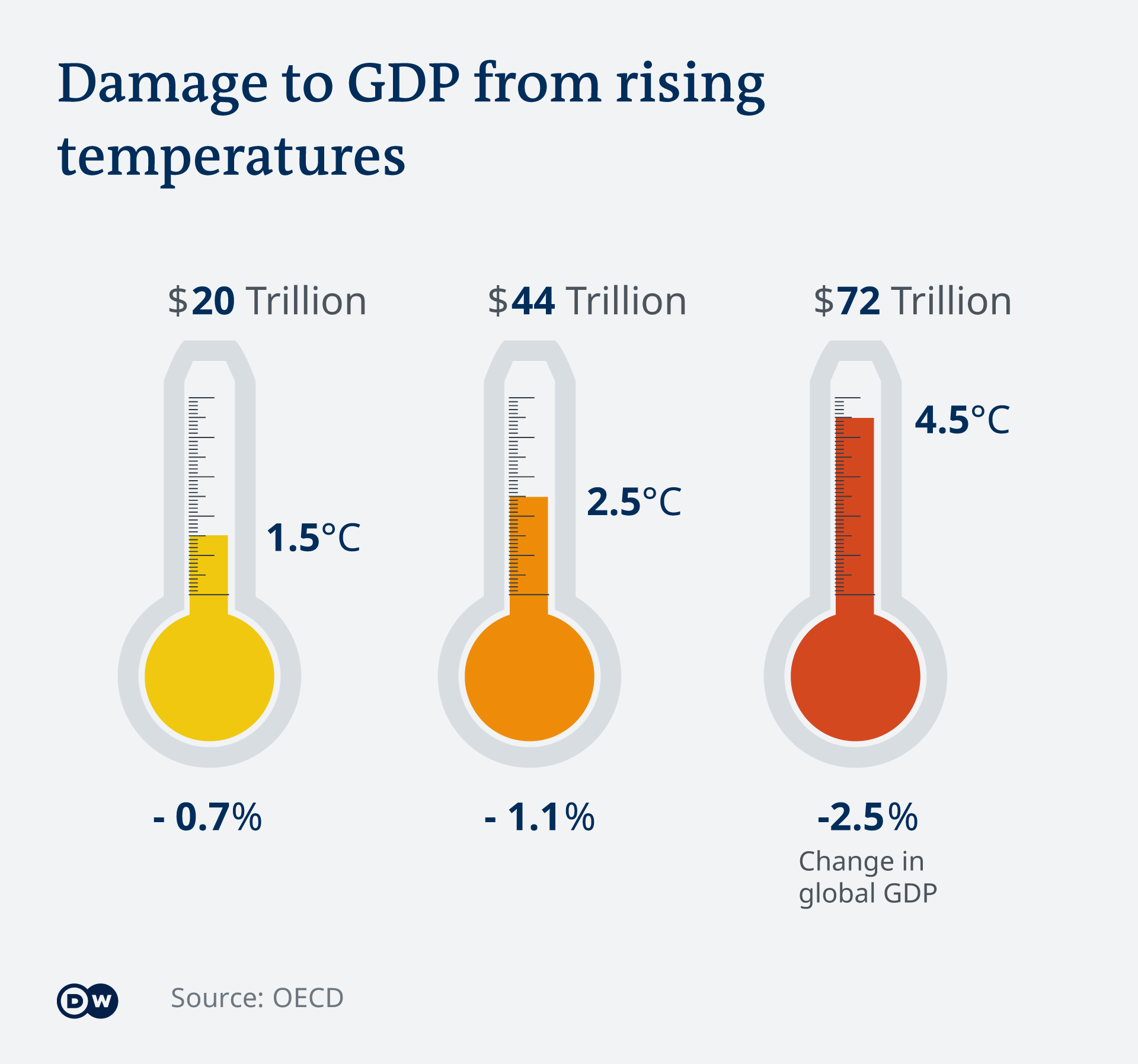 Graphic showing GDP losses from rising temperatures