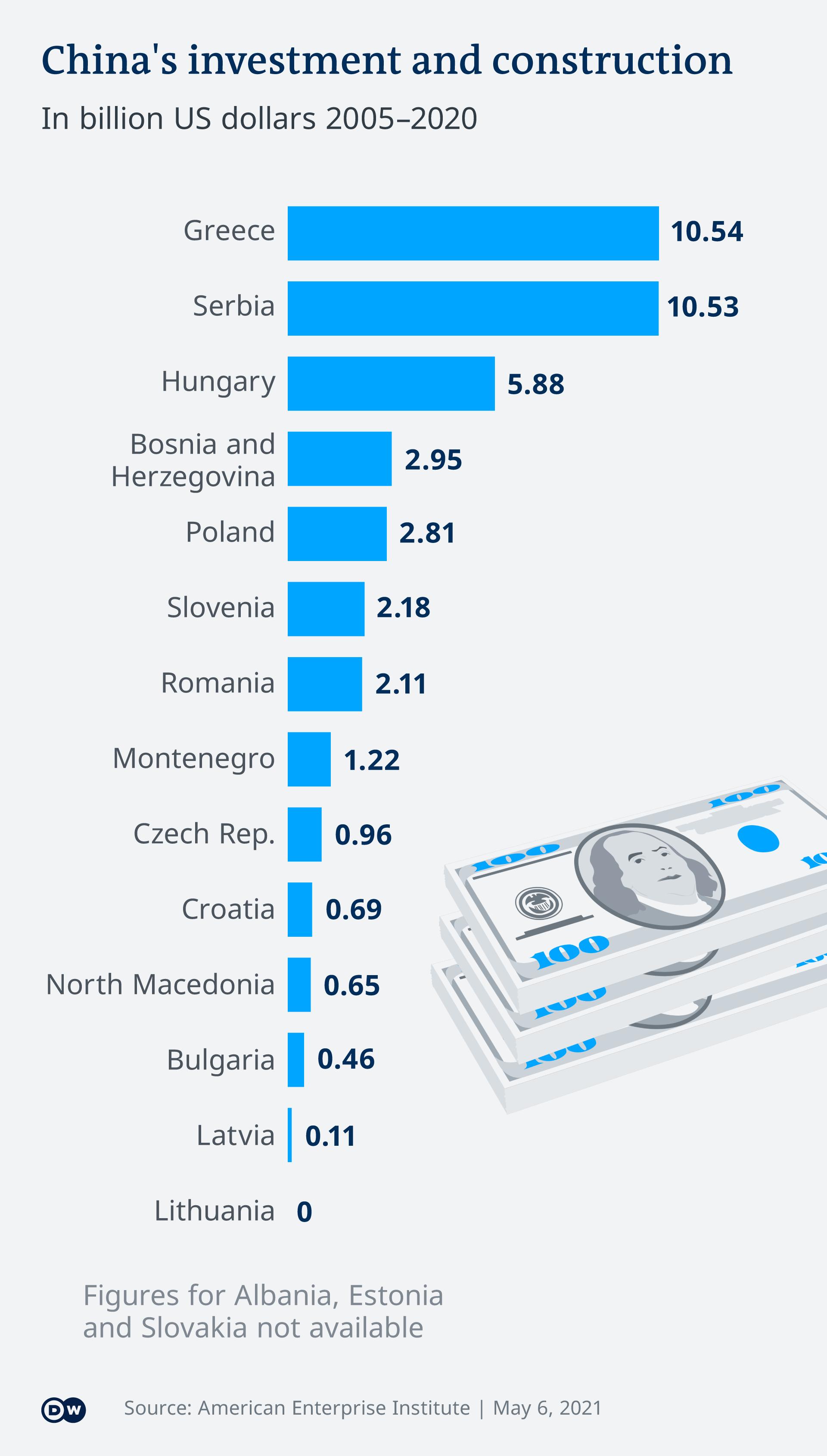 Infografik Chinas Infestitionen EN