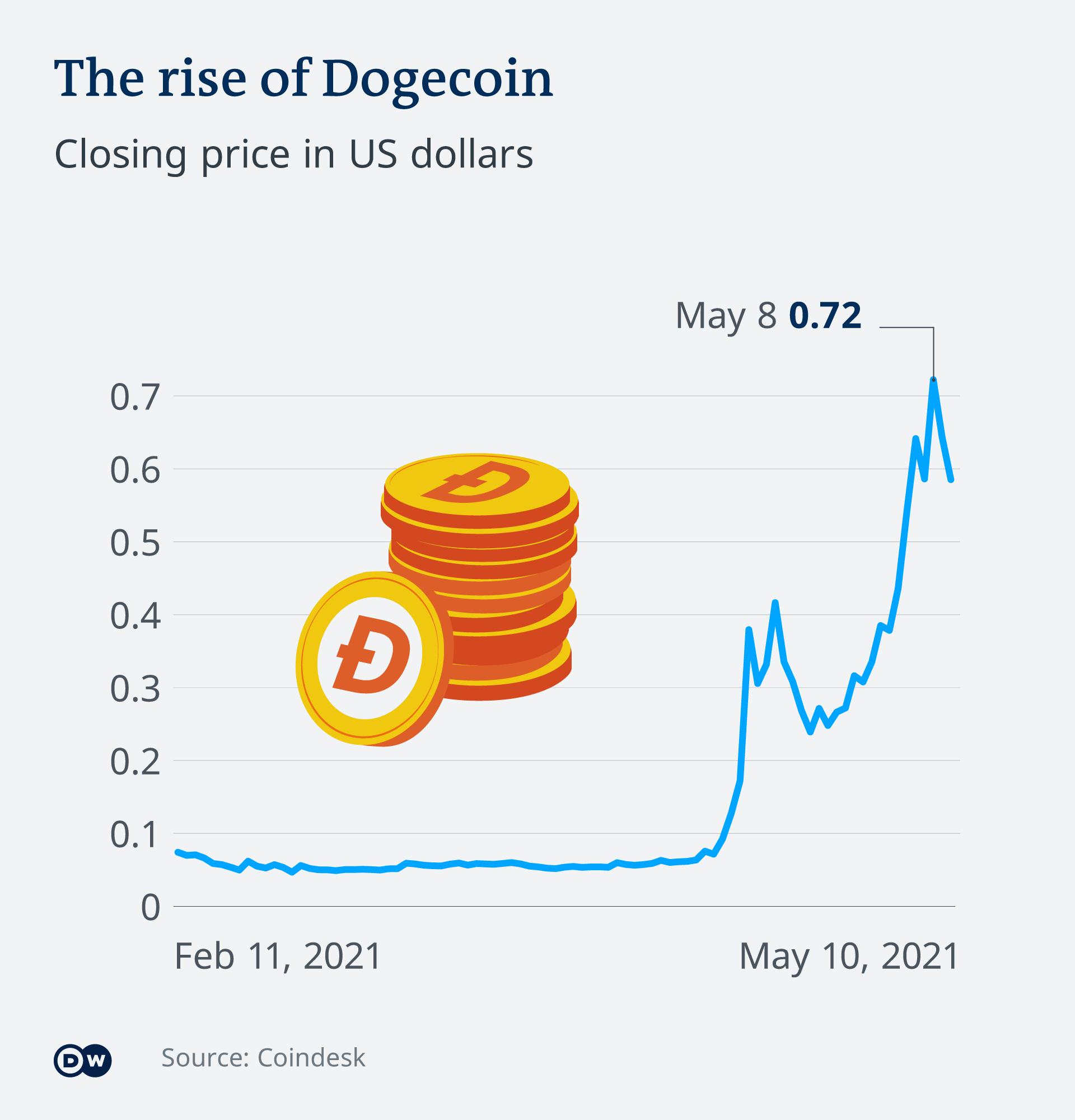 Infografik Dogecoin Wechselkurs EN