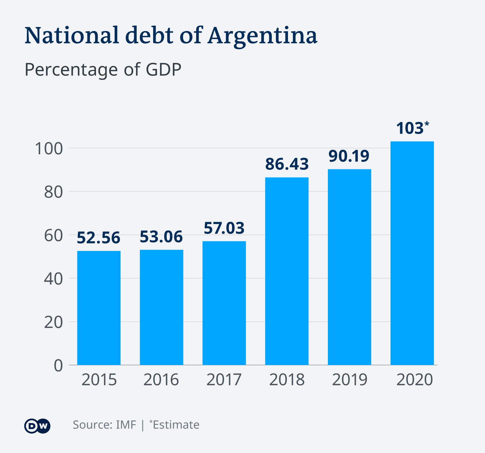 Infografik Staatsschulden BNP Argentinien EN