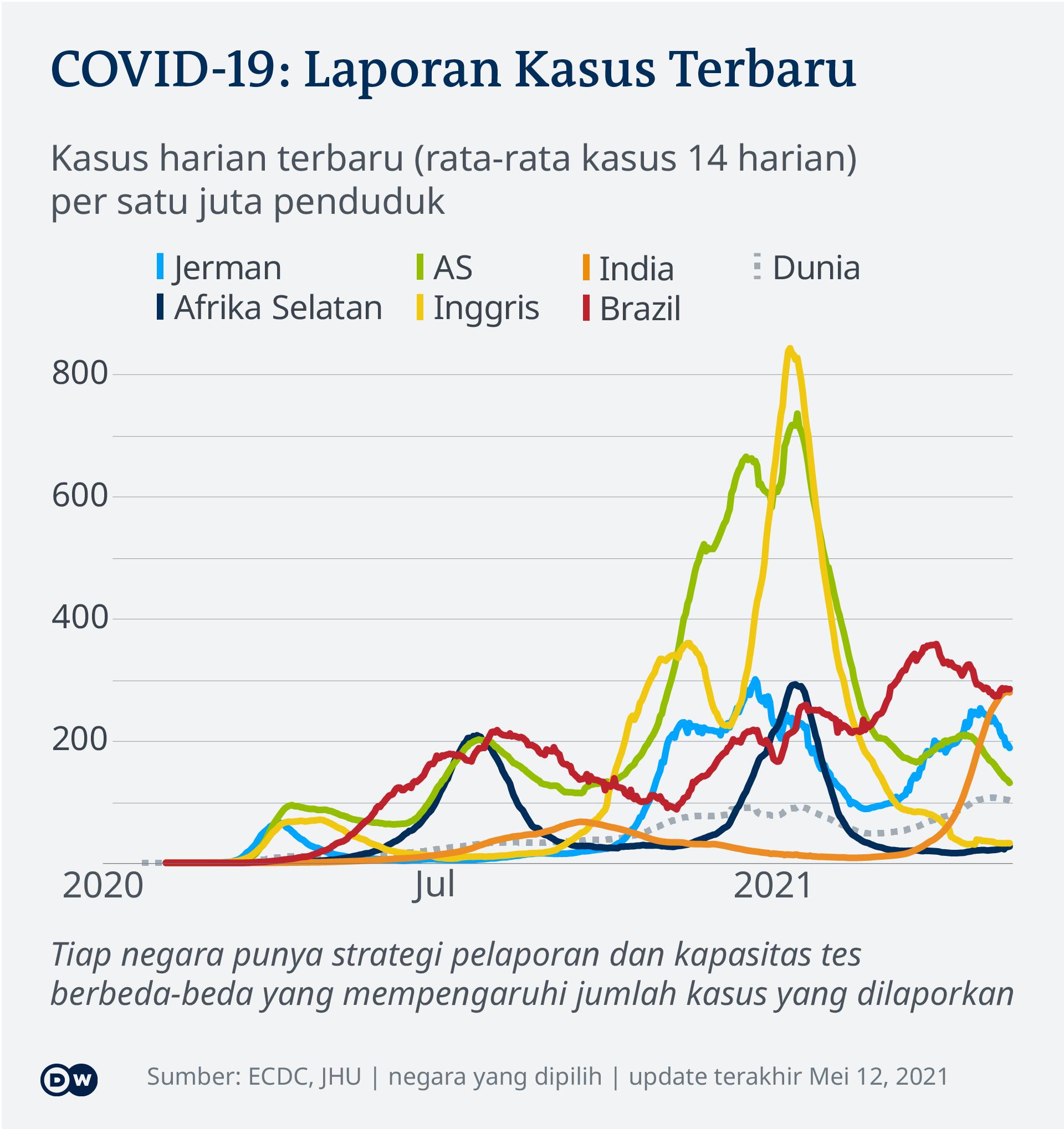 Laju infeksi harian Covid-19 di beberapa negara sampai 12 Mei 2021
