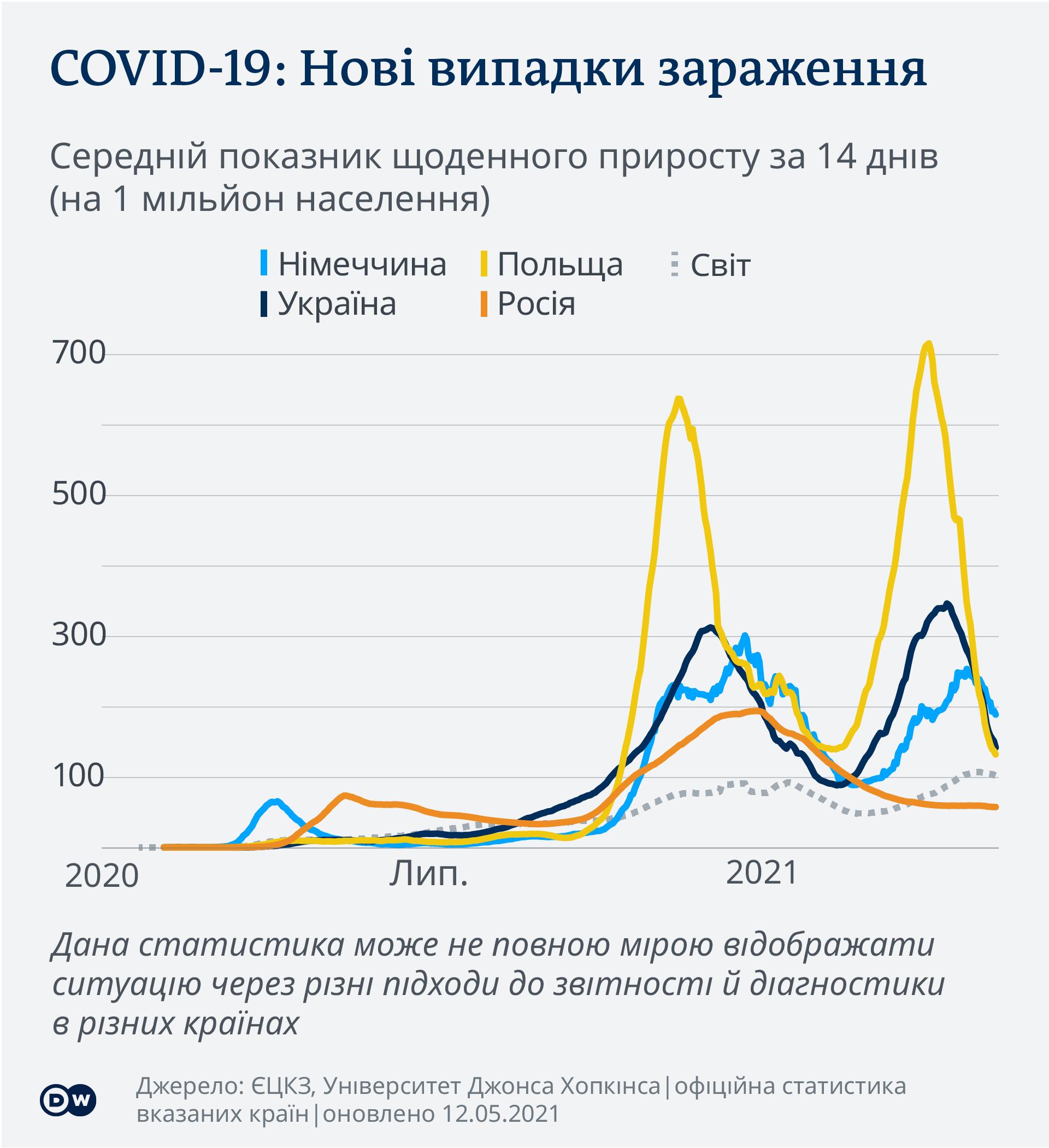 Інфографіка: Нові випадки зараження коронавірусом в Україні, Німеччині, Польщі, Росії та світі