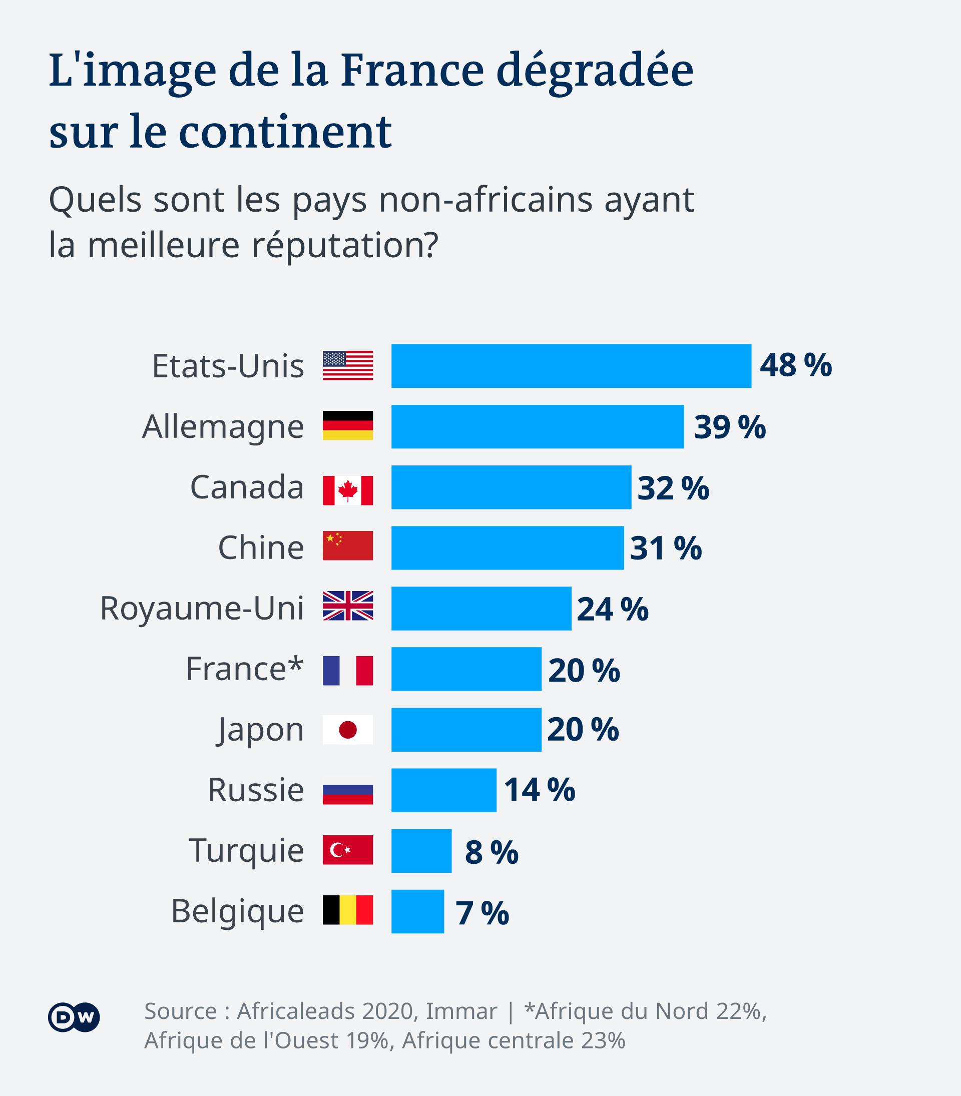 La France arrive loin derrière l'Allemagne en terme d'image sur le continent.