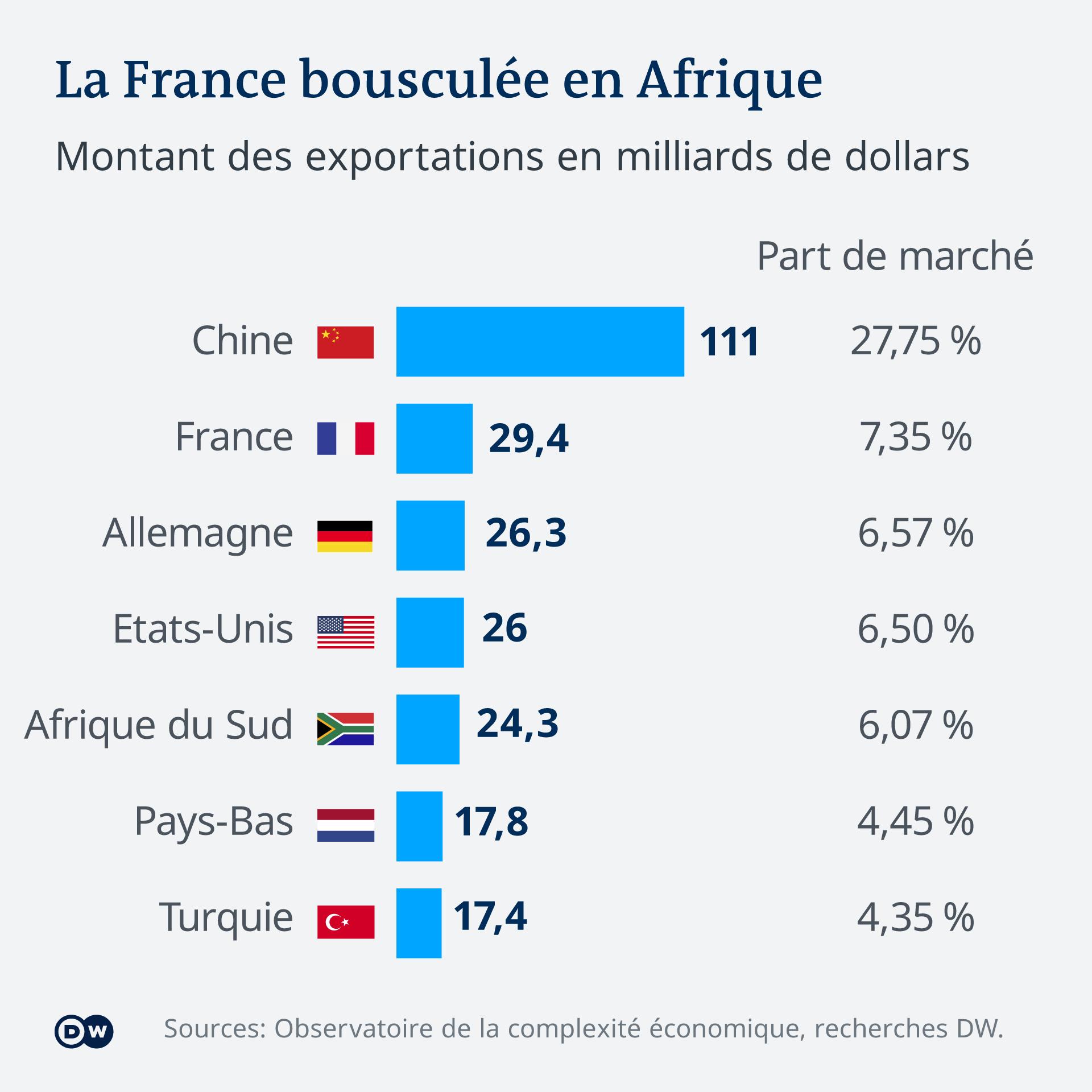 La France est suivie de près par l'Allemagne et les Etats-Unis en matière d'exportations.
