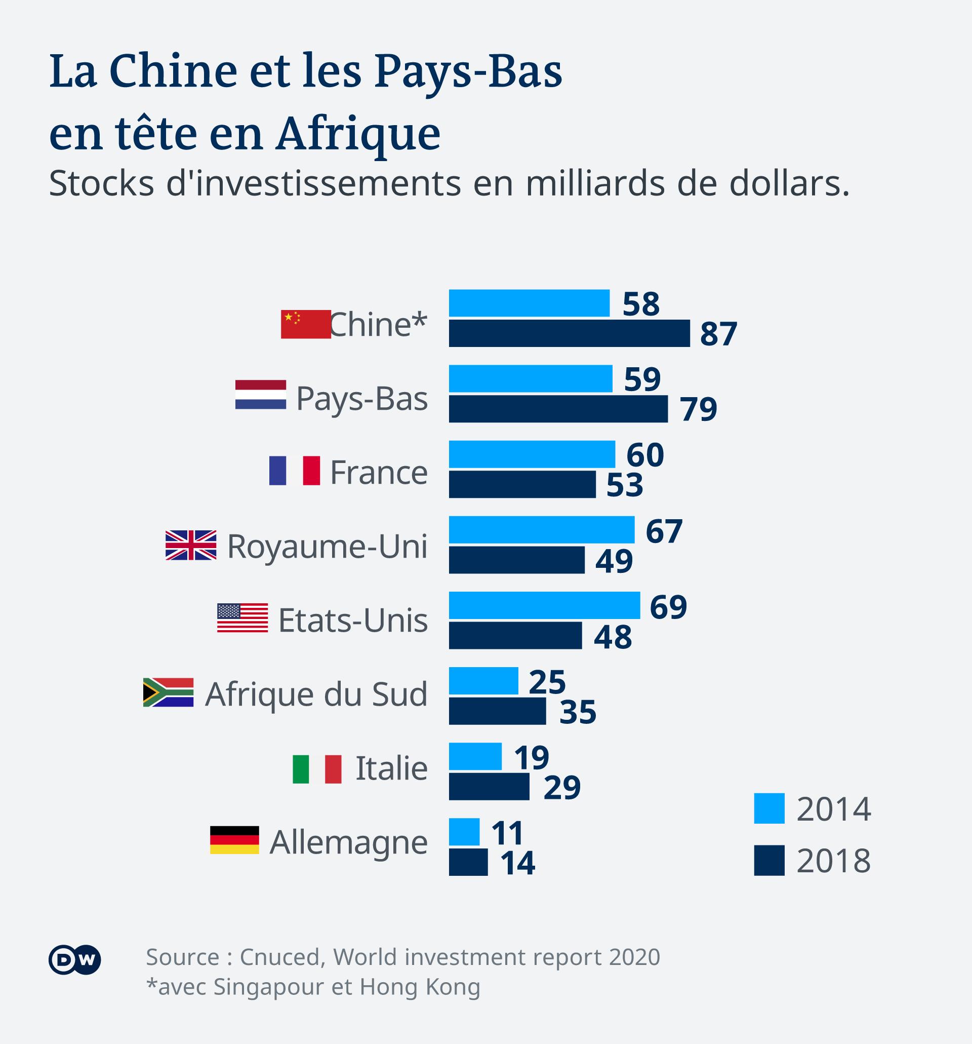 La France arrive à la troisième place en ce qui concerne les investissements en Afrique.