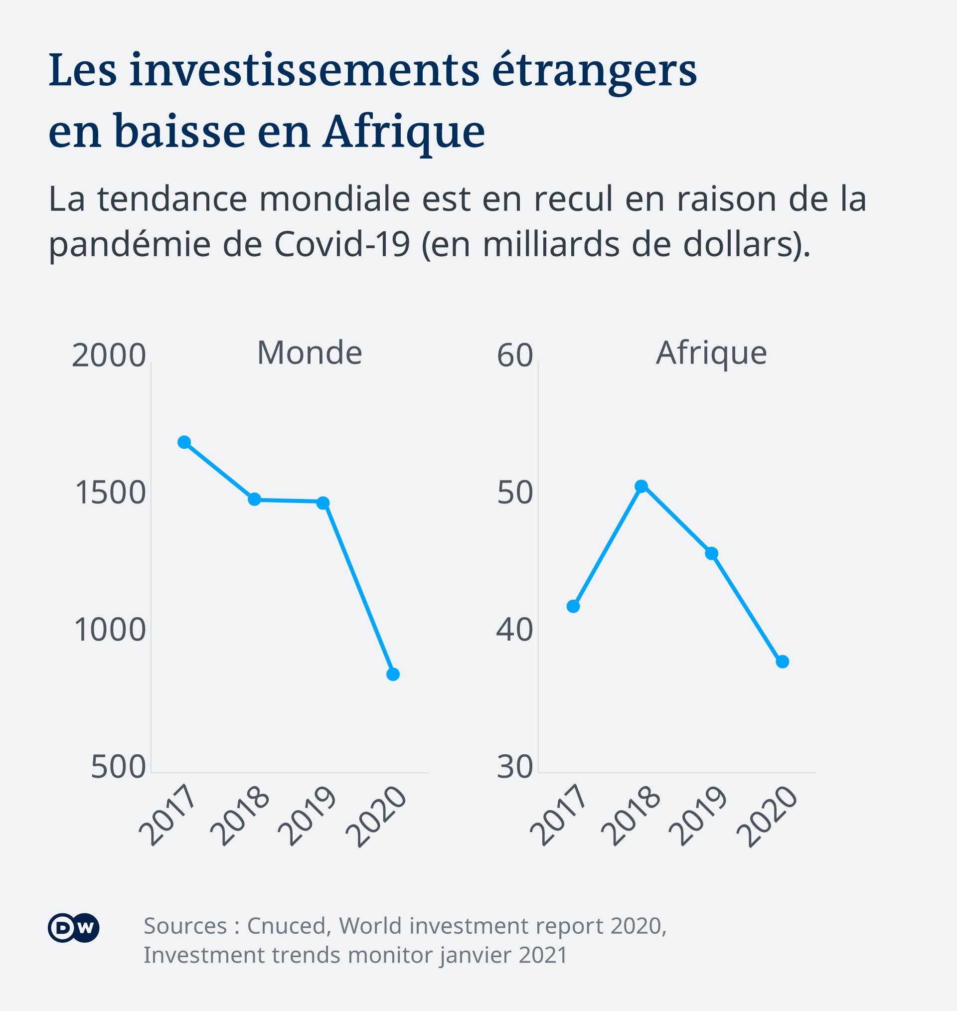 La Covid-19 a entrainé une baisse brutale des investissements dans le monde entier.