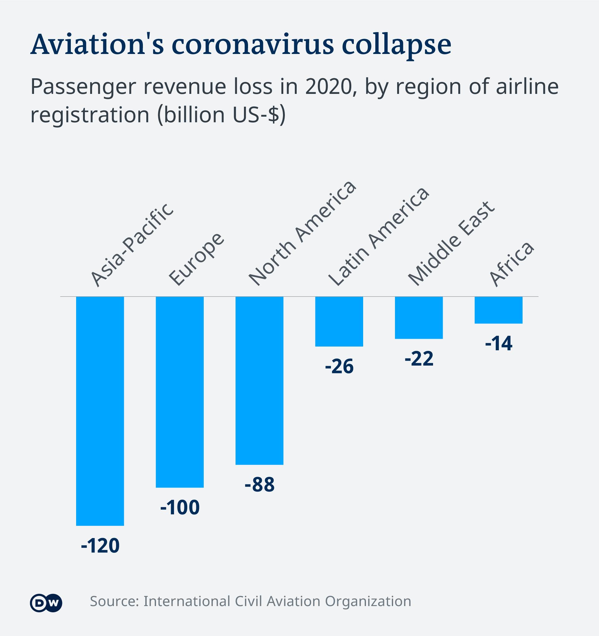 Infografik Aviation's coronavirus collapse EN