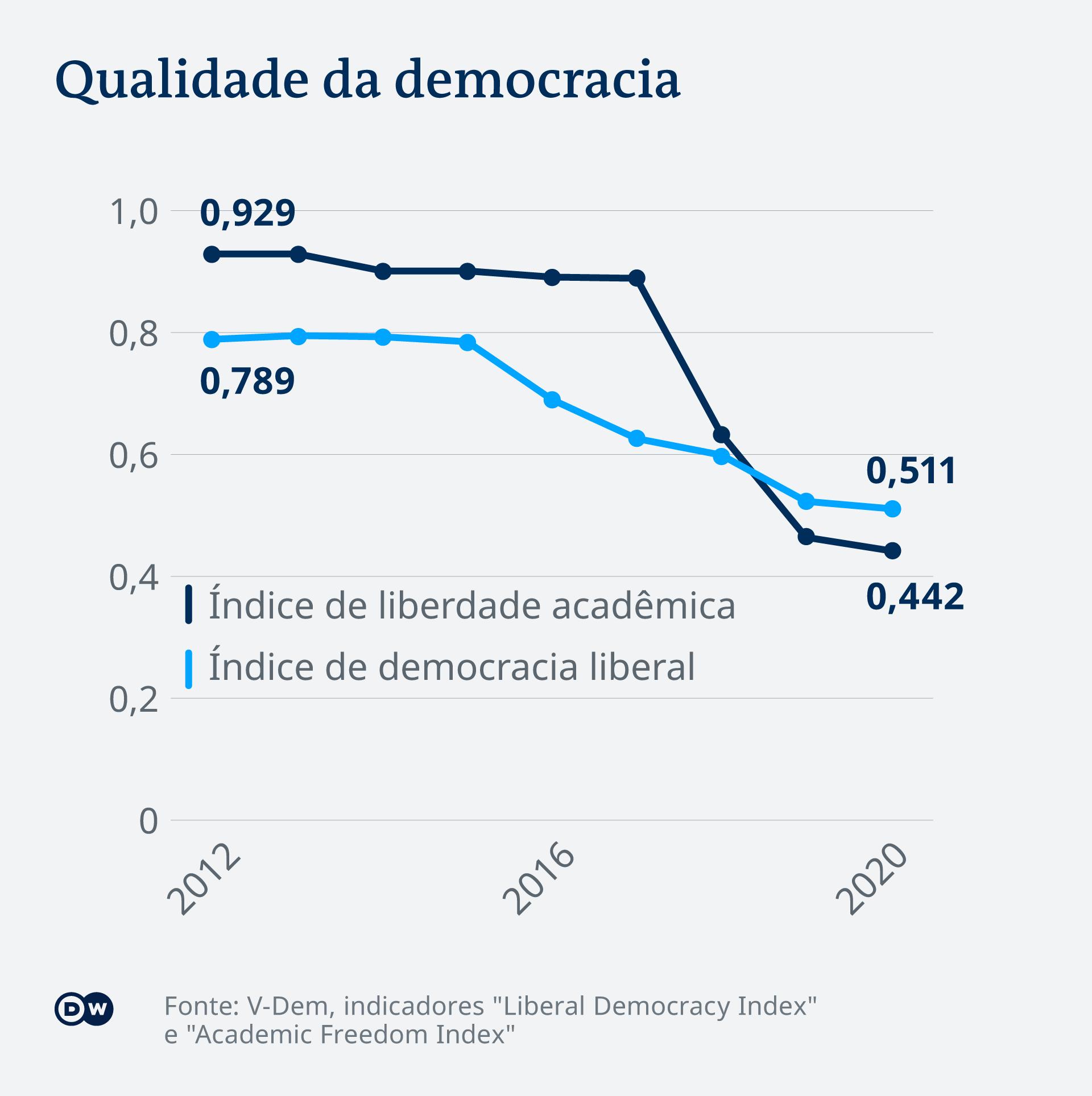 Infografik Brasilien Demokratie Index PT