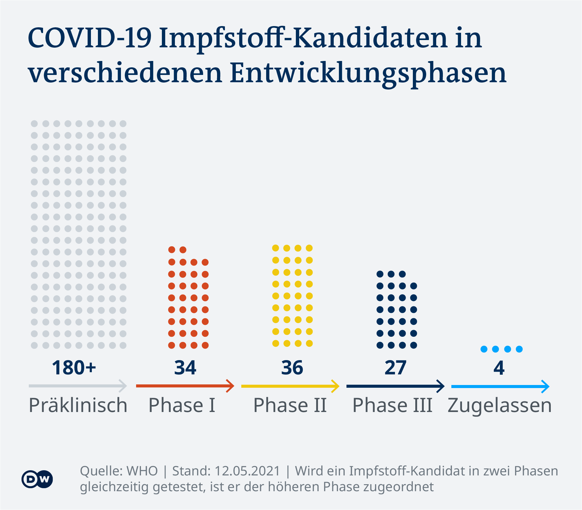 Data visualization - COVID-19 vaccine tracker - Phases - Update May 12, 2021 - German