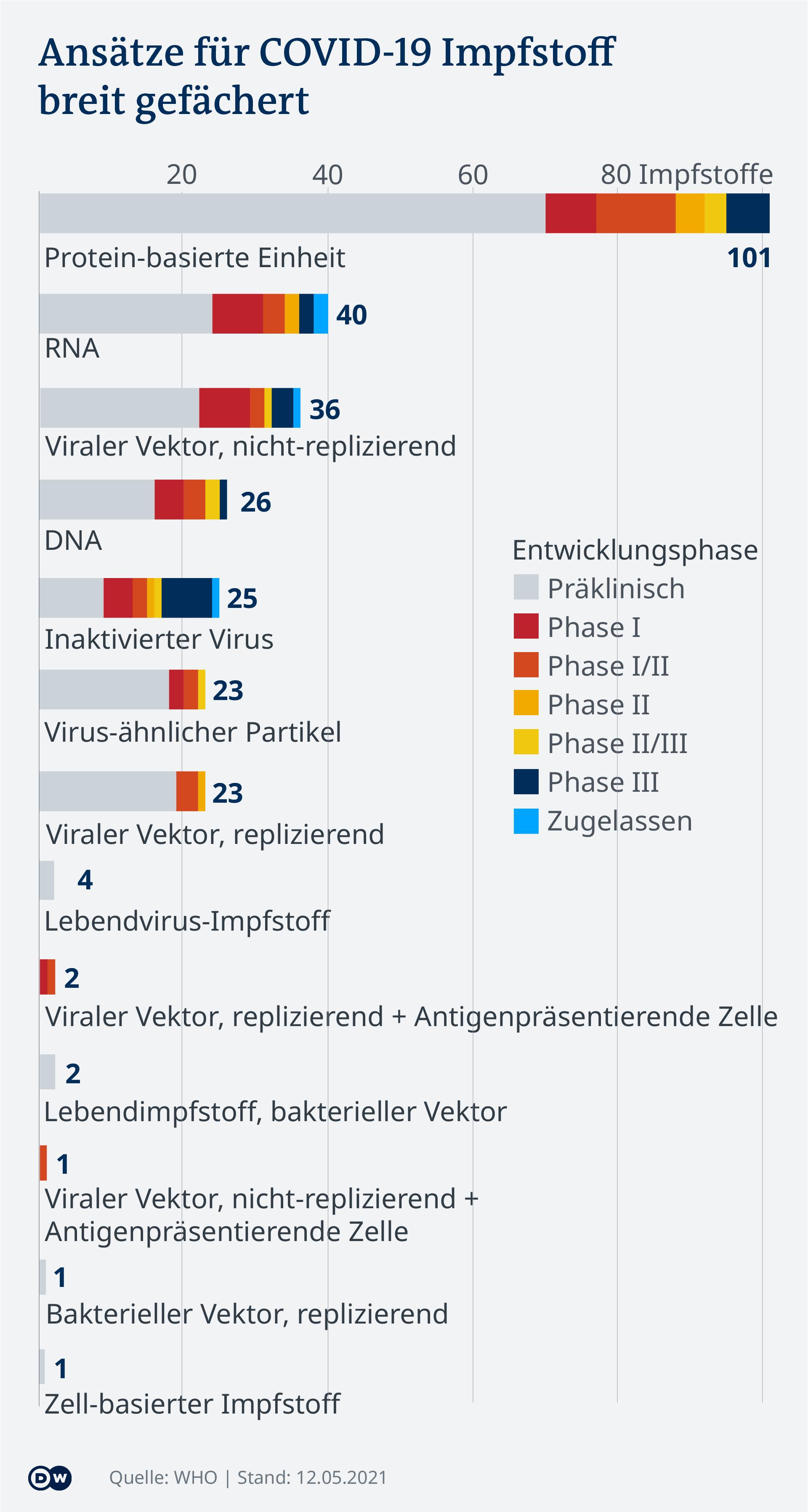 Data visualization - COVID-19 vaccine tracker - Types - Update May 12, 2021 - German