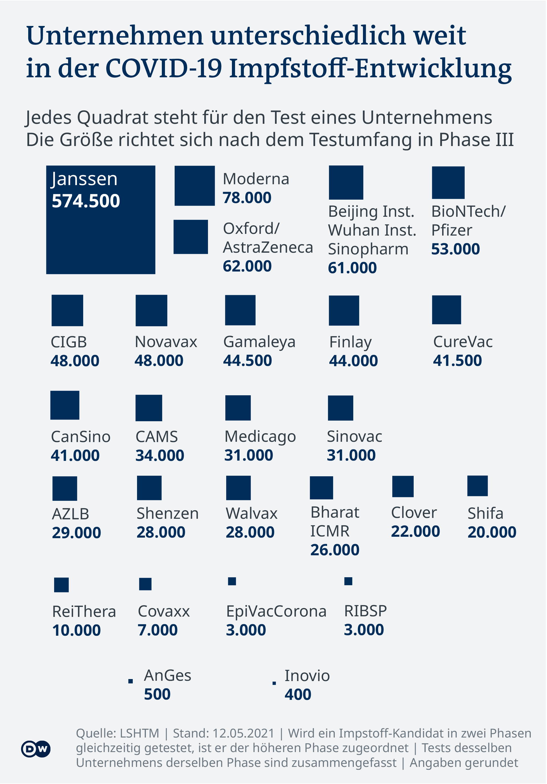 Data visualization - COVID-19 vaccine tracker - Research Teams - Update May 12, 2021 - German