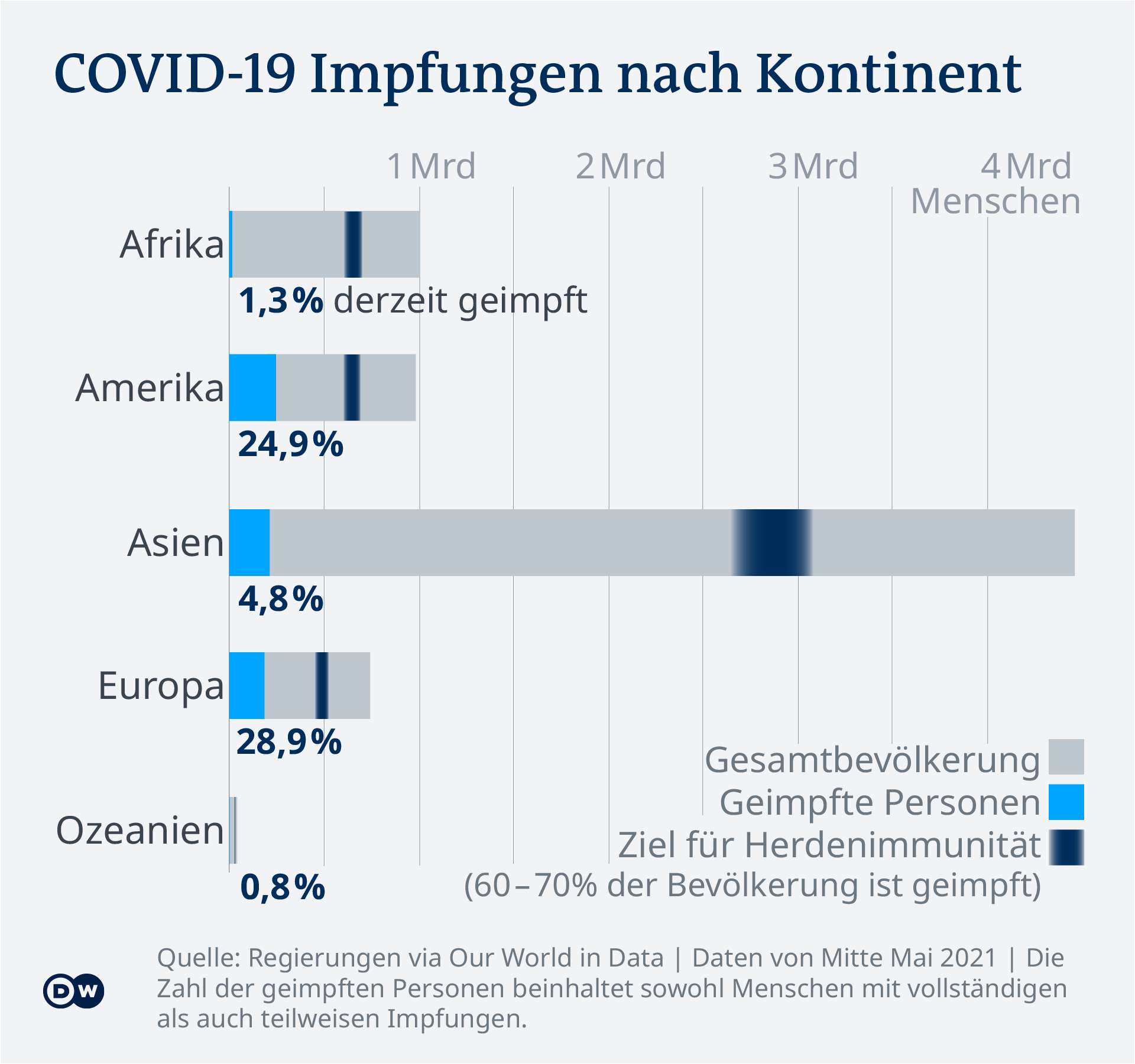 Data visualization - COVID-19 vaccine tracker - Vaccination rates by continent - Update May 12, 2021 - German