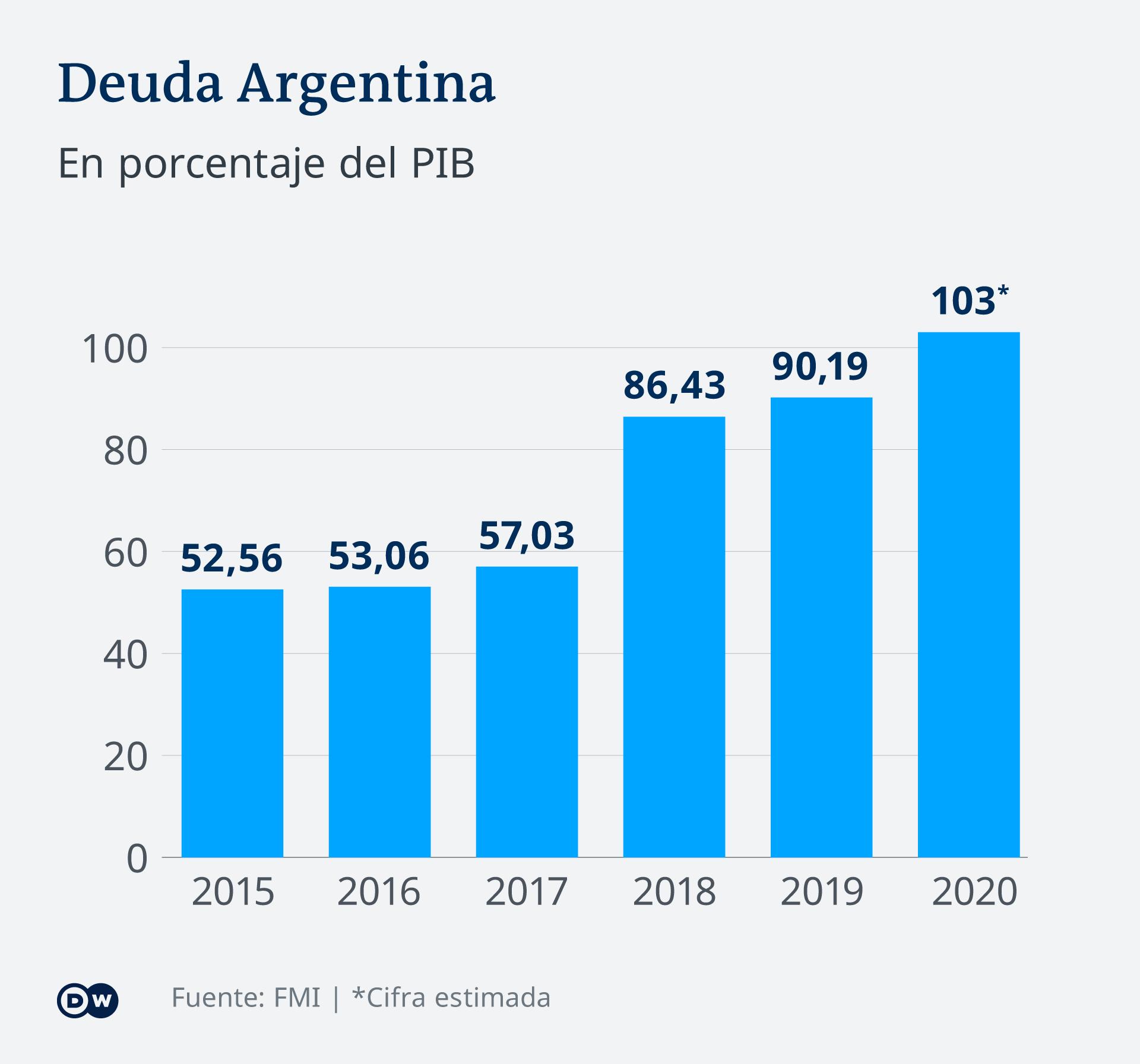 Infografik Staatsschulden BNP Argentinien ES