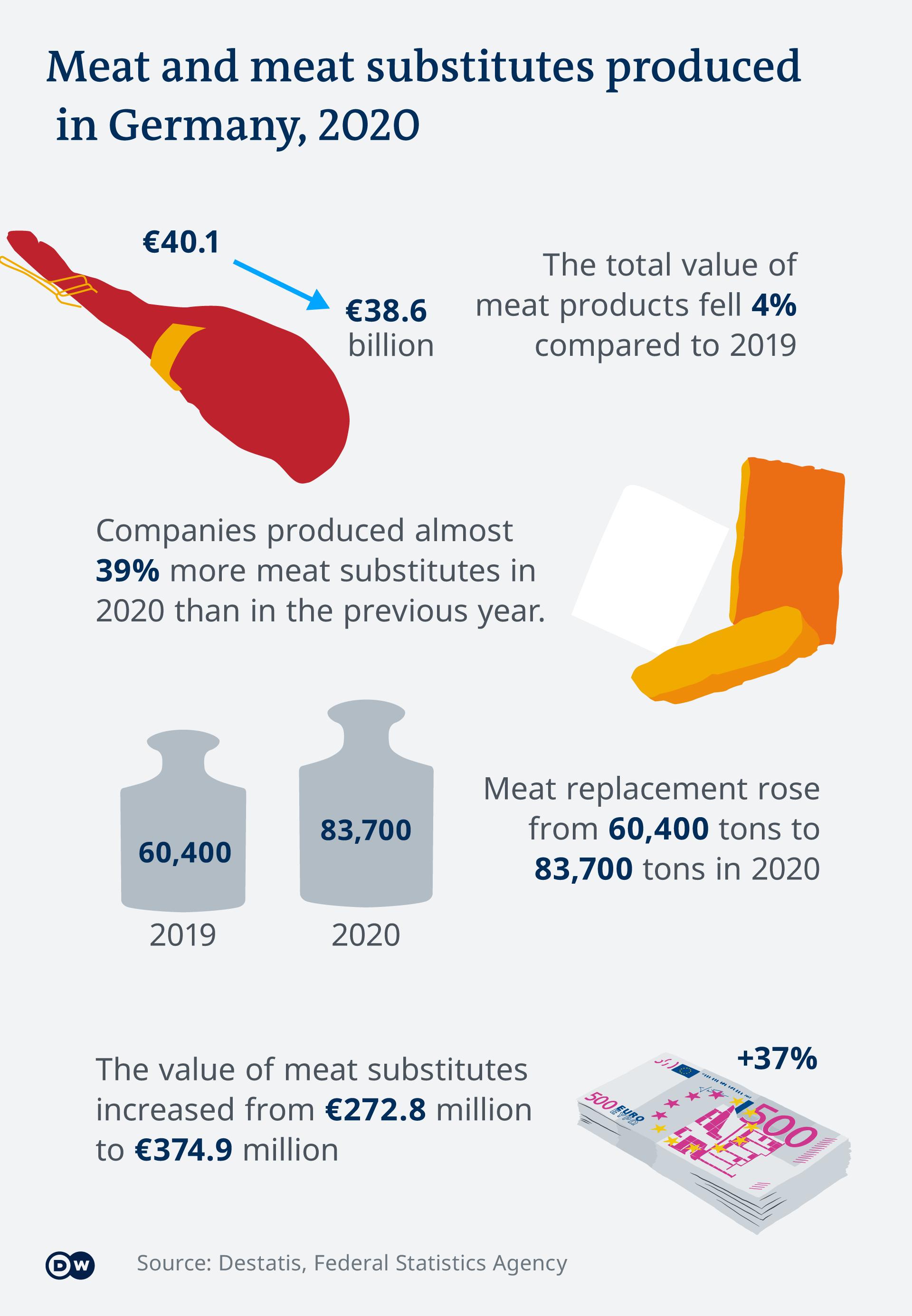Infografik Fleischproduktion Deutschland EN